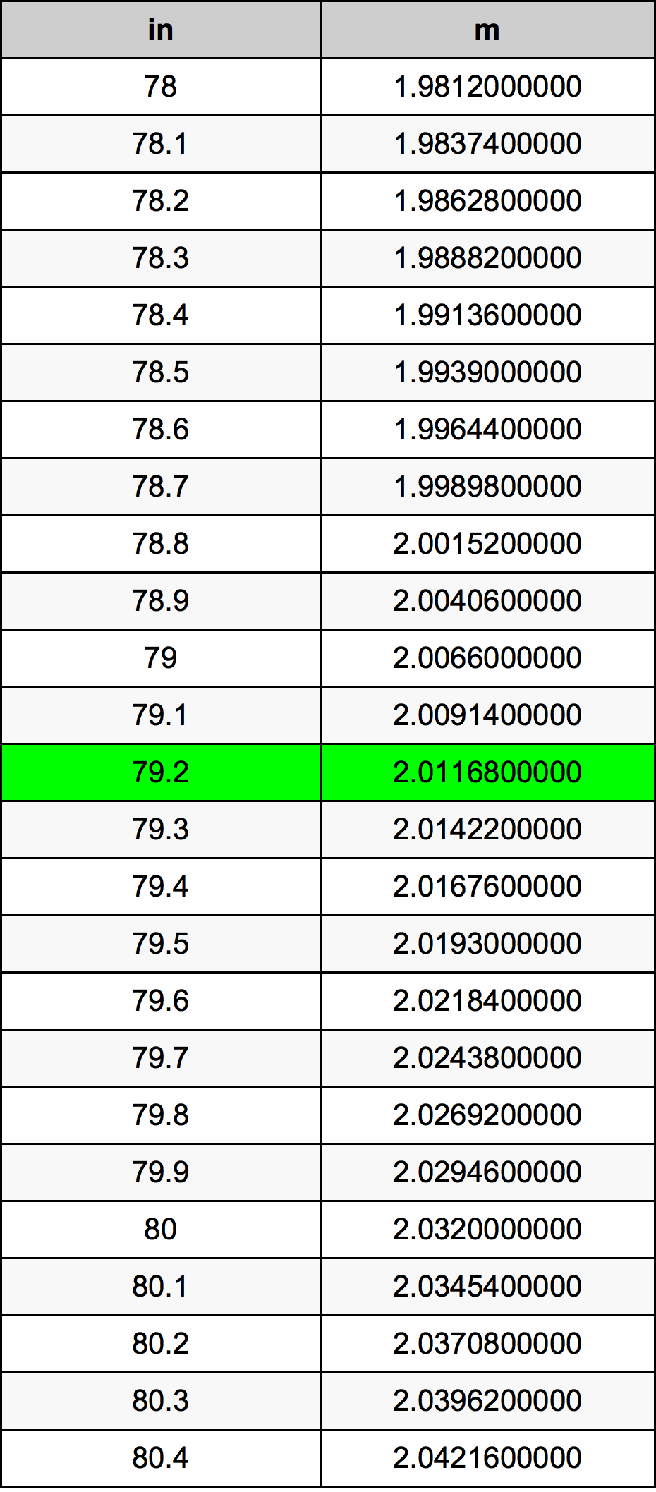 79.2インチ換算表