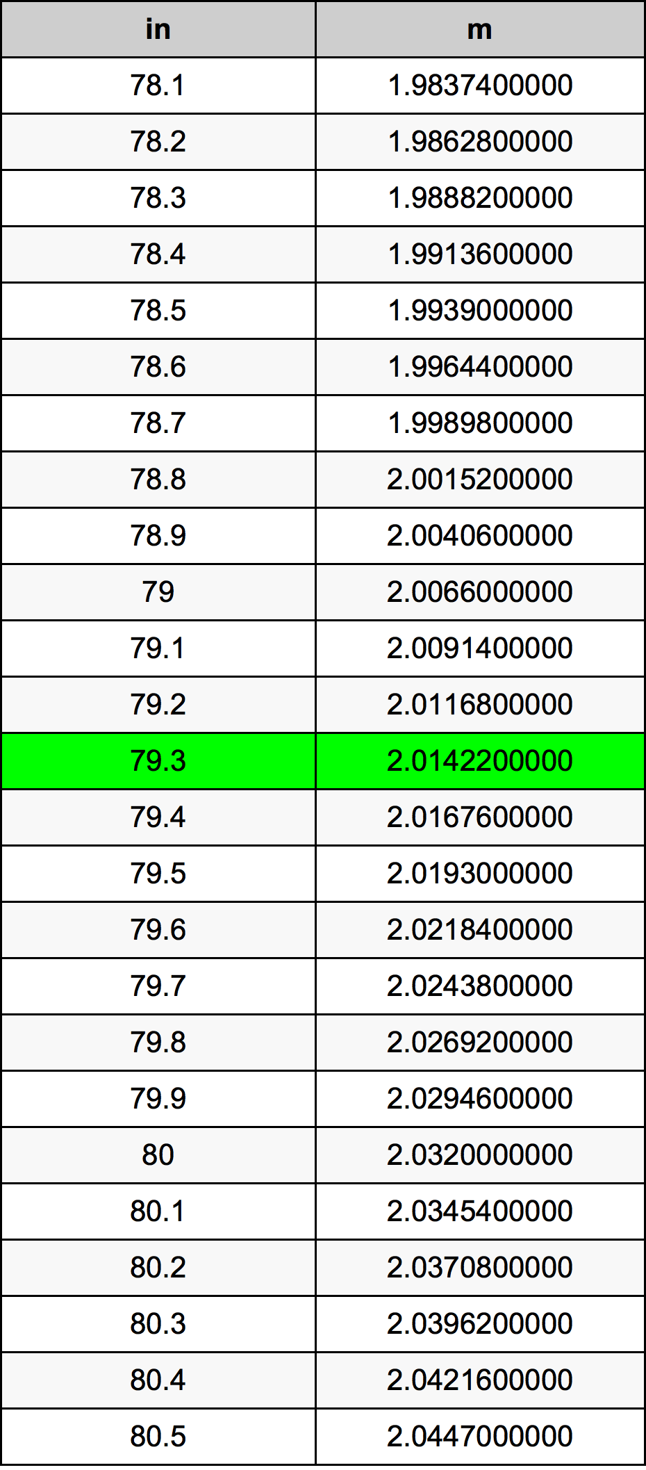 79.3 дюйм Таблица преобразования