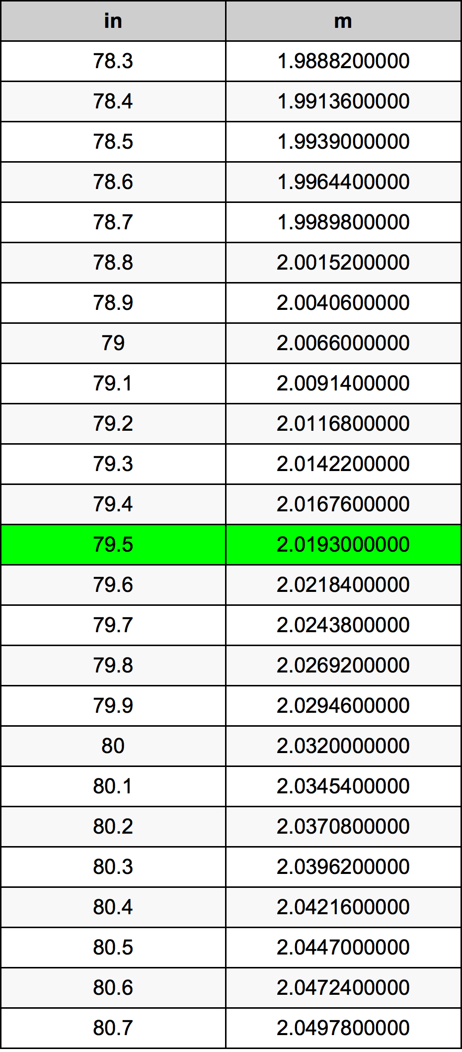 79.5 Palec prevodná tabuľka