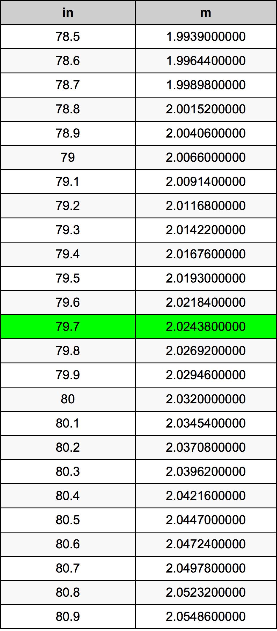 79.7 Polegada tabela de conversão