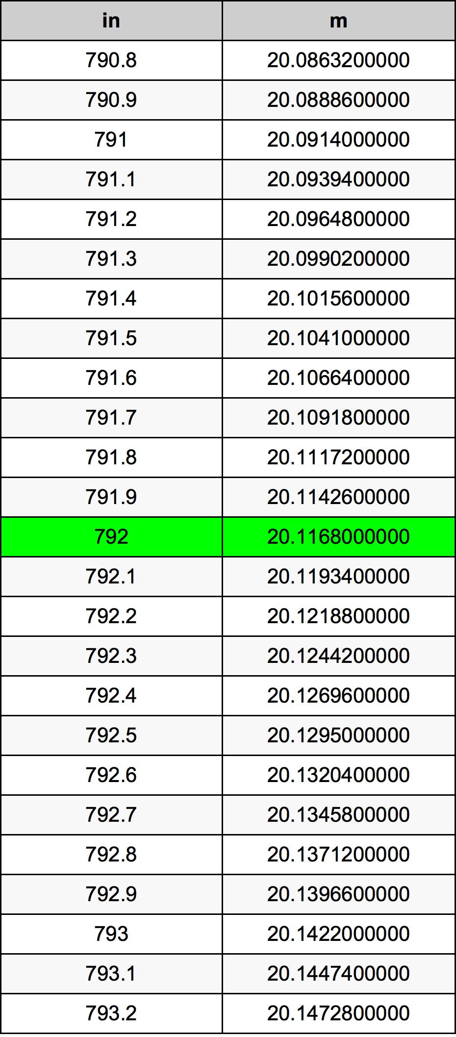 792 Tomme omregningstabel