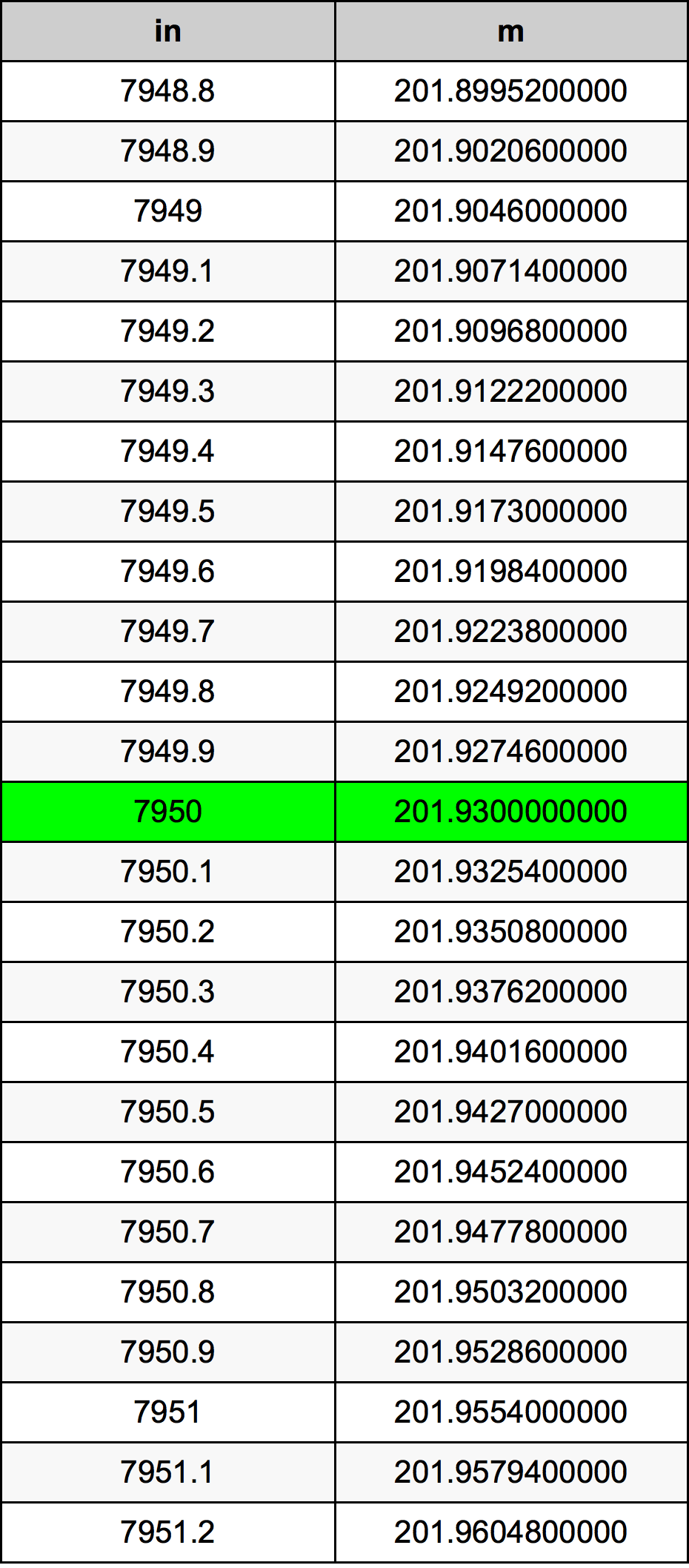 7950 Inç Table