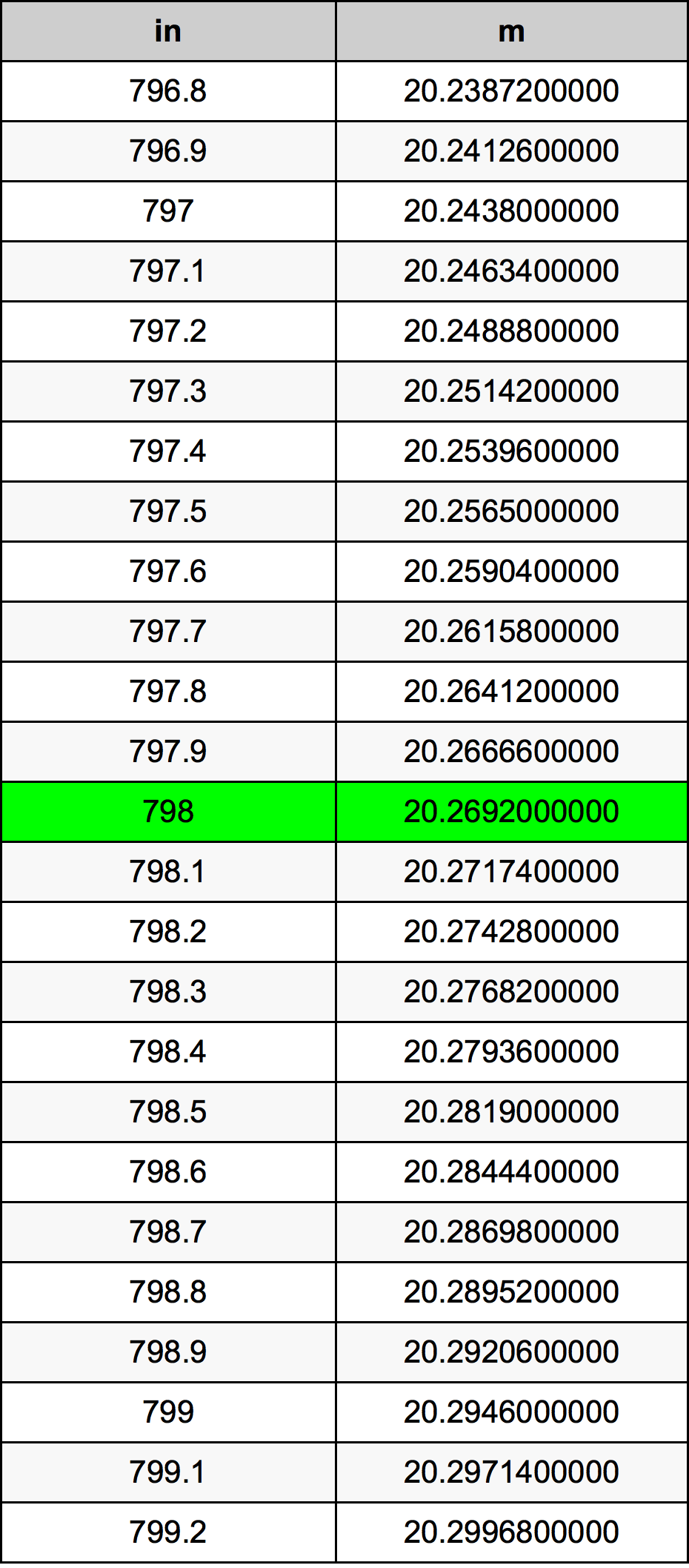 798 Hüvelyk átszámítási táblázat
