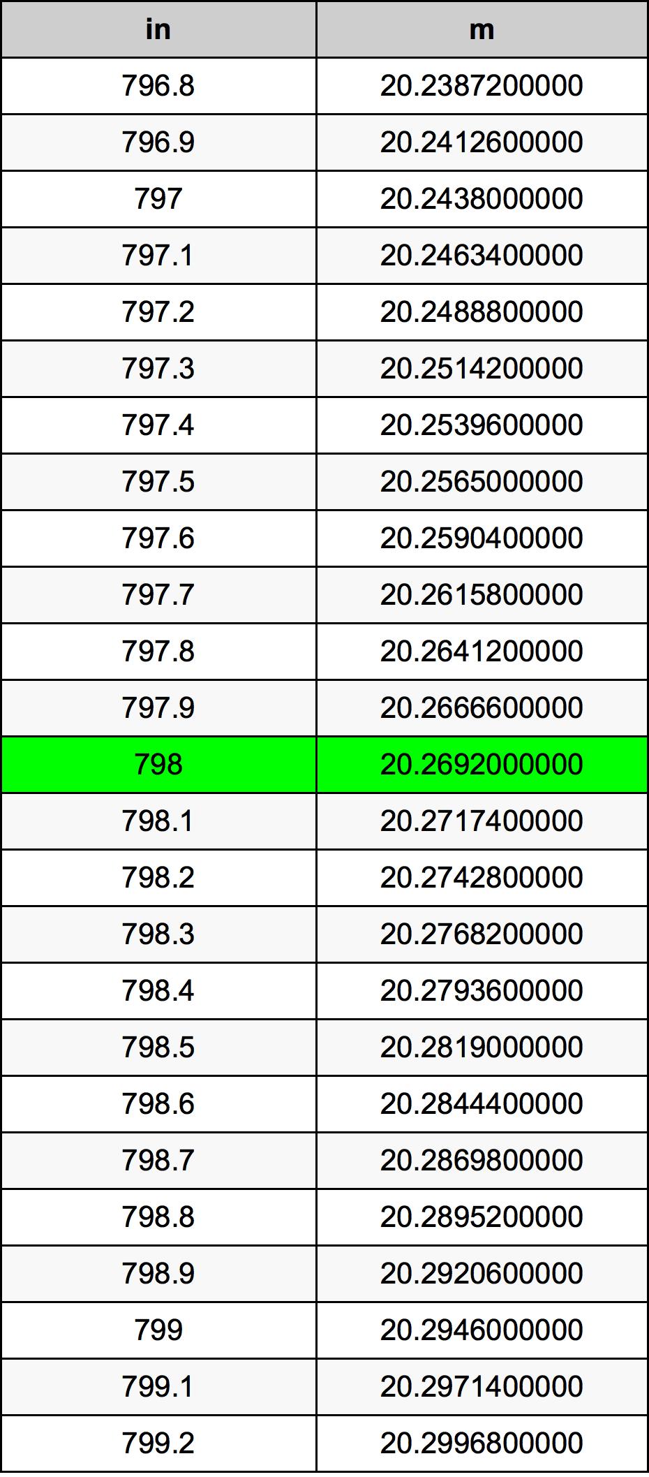 798 Inch konverteringstabell