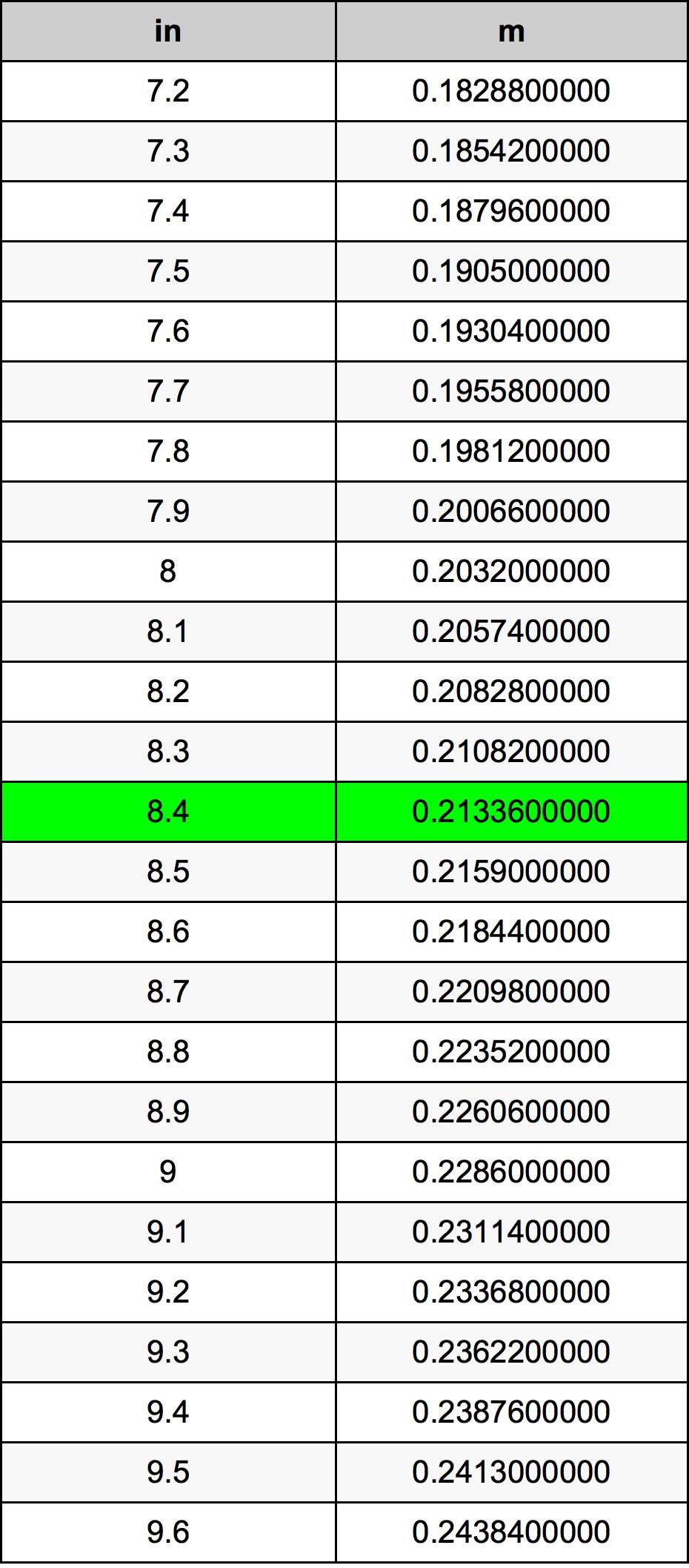 8.4 Inch conversietabel