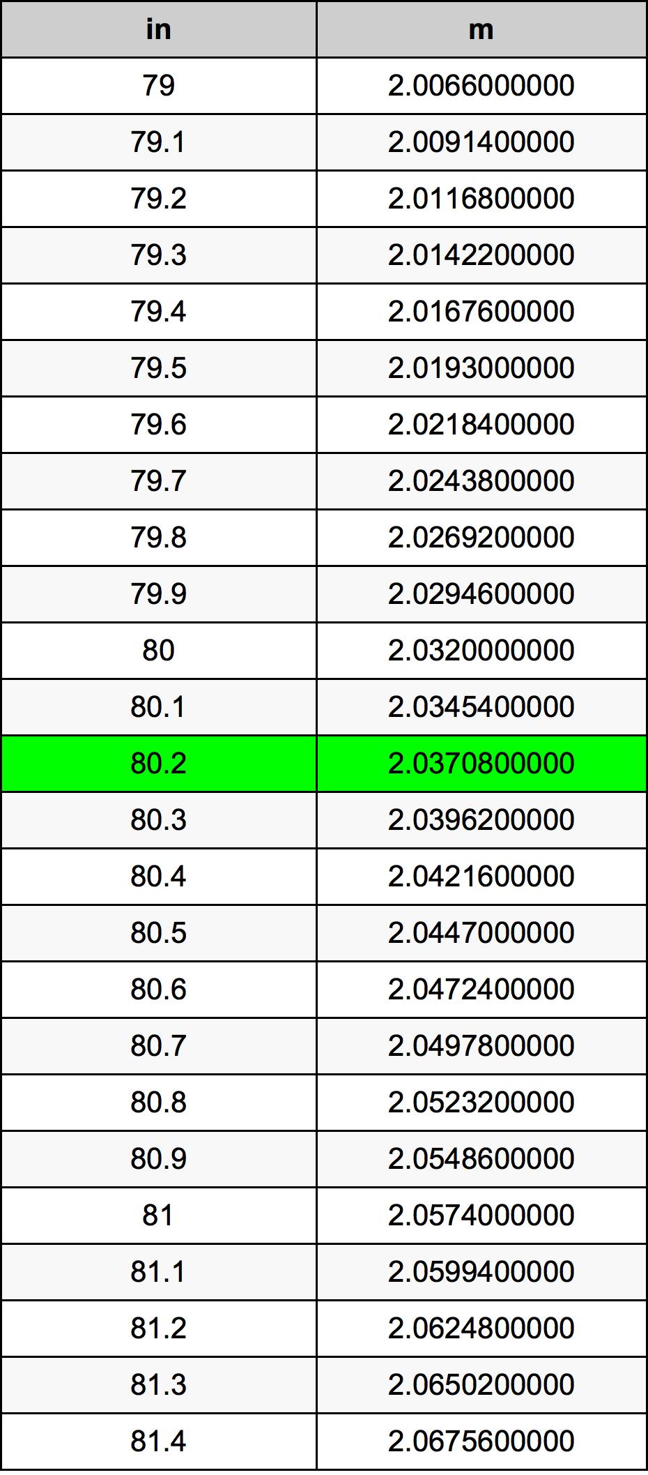 80.2 Palec převodní tabulka