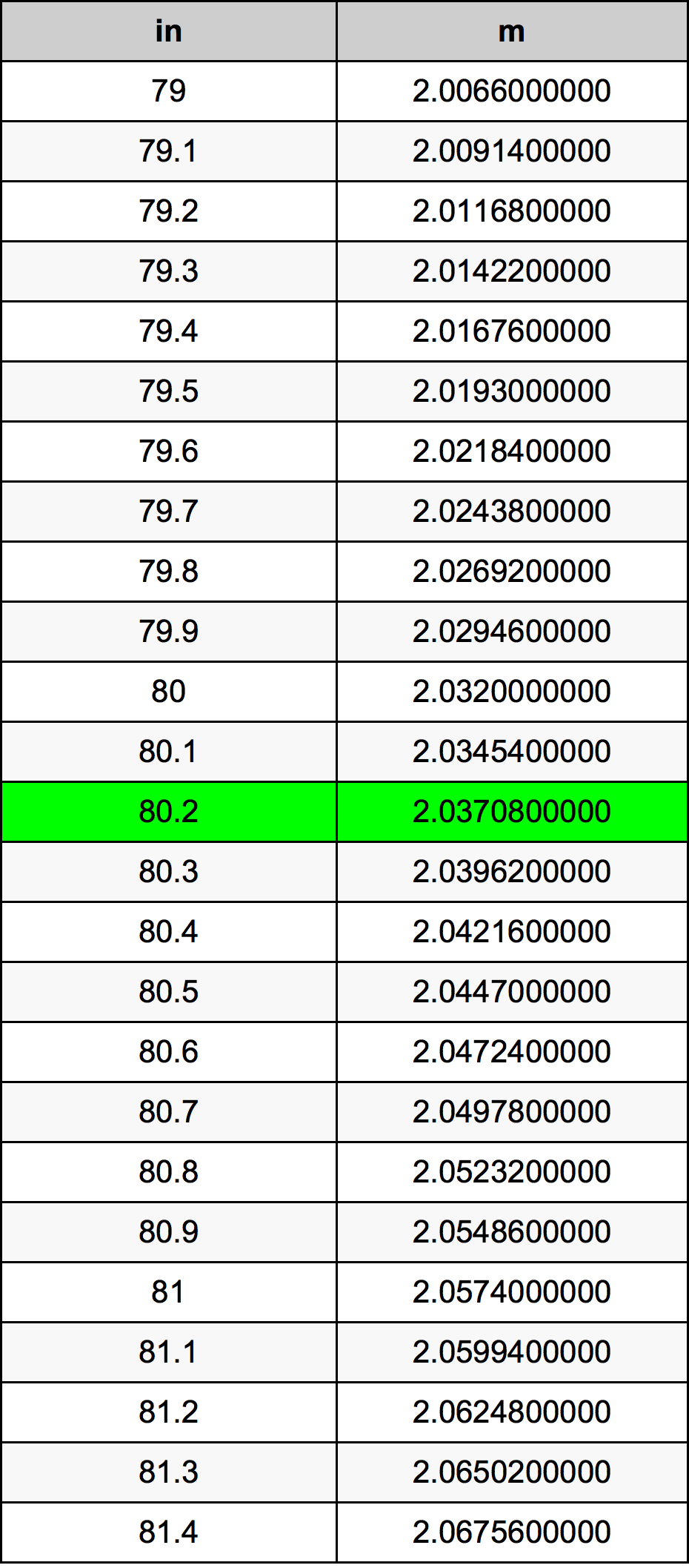 80.2 Inch konverteringstabell