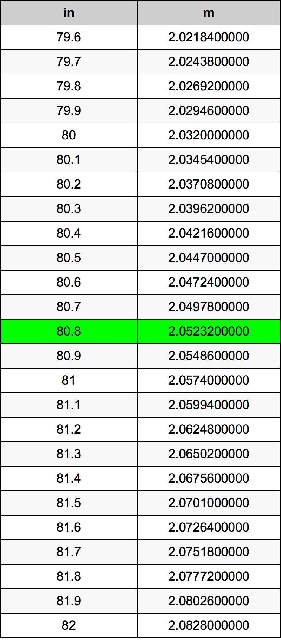 80.8 Polegada tabela de conversão