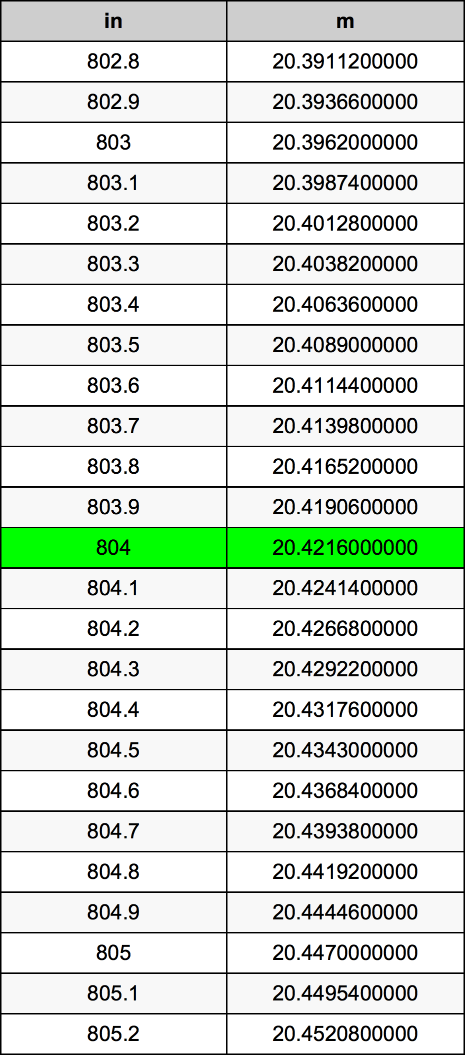 804 Inci konversi tabel