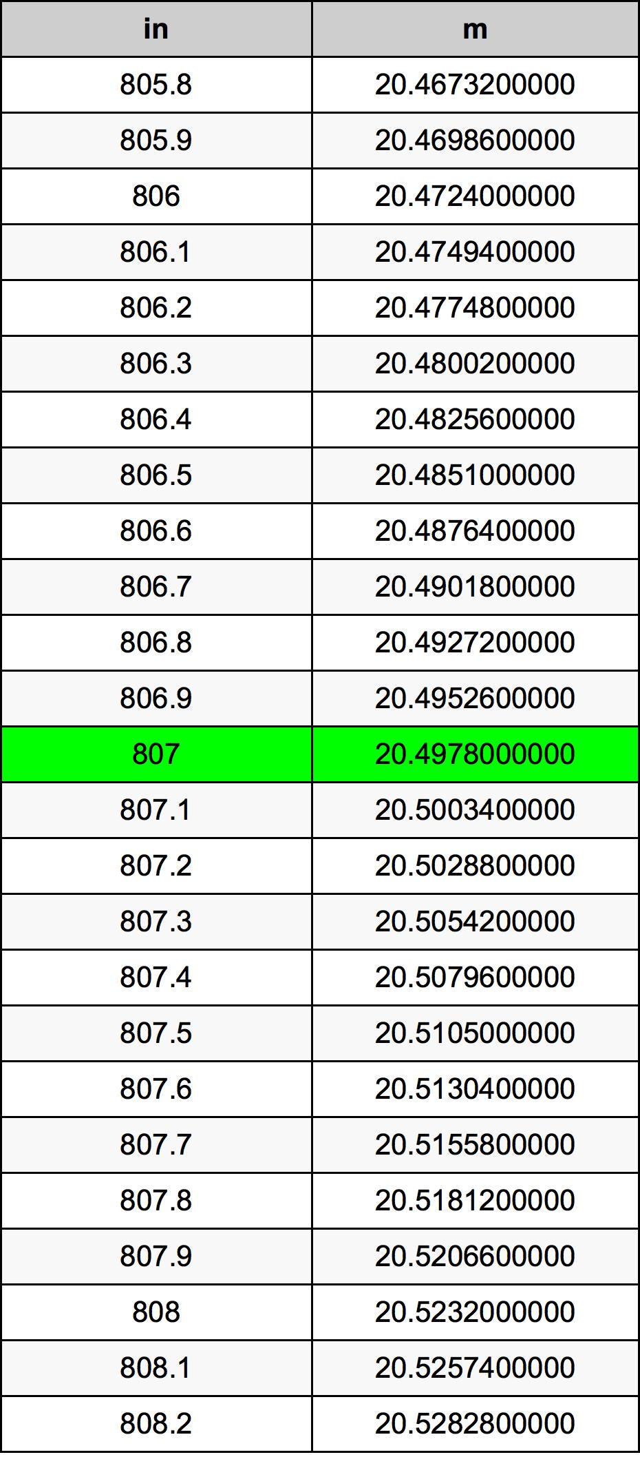 807 дюйм Таблица преобразования