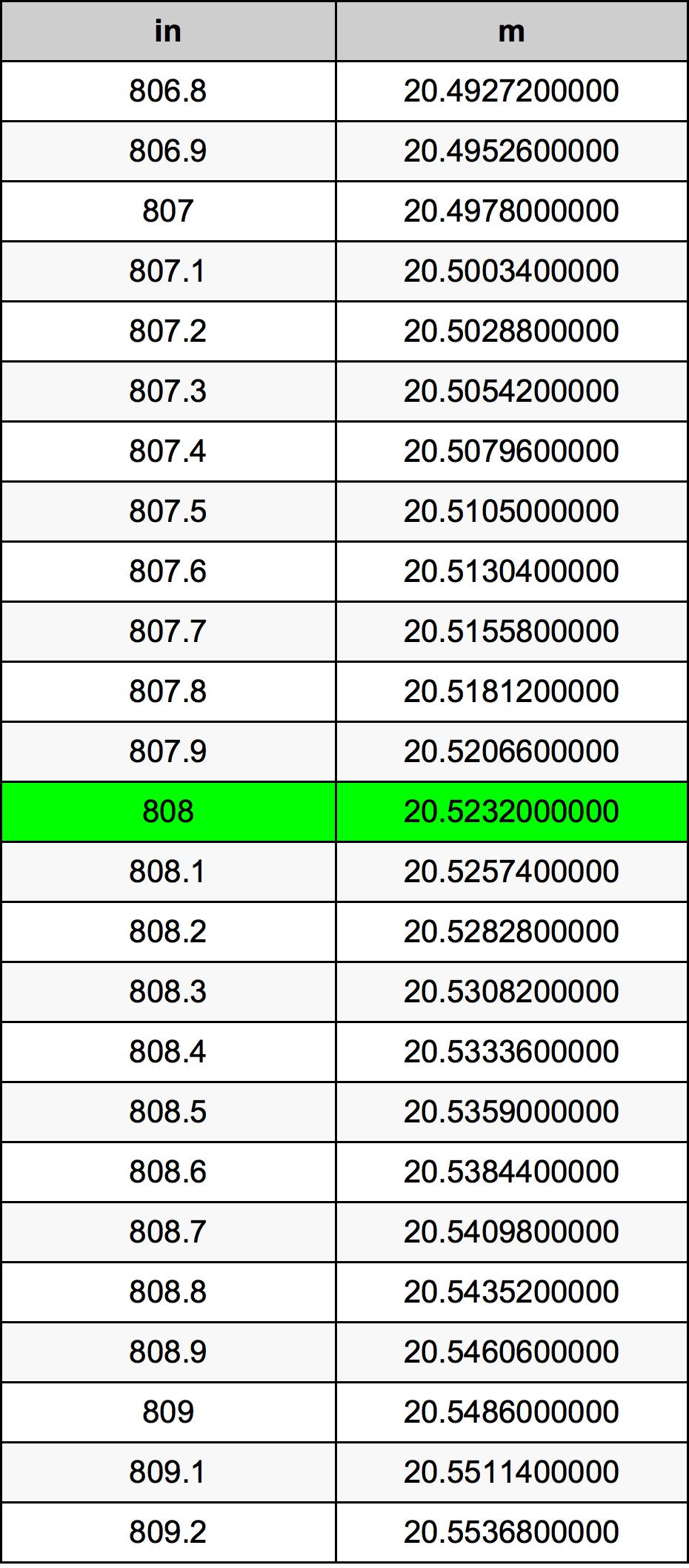 808 Țol tabelul de conversie