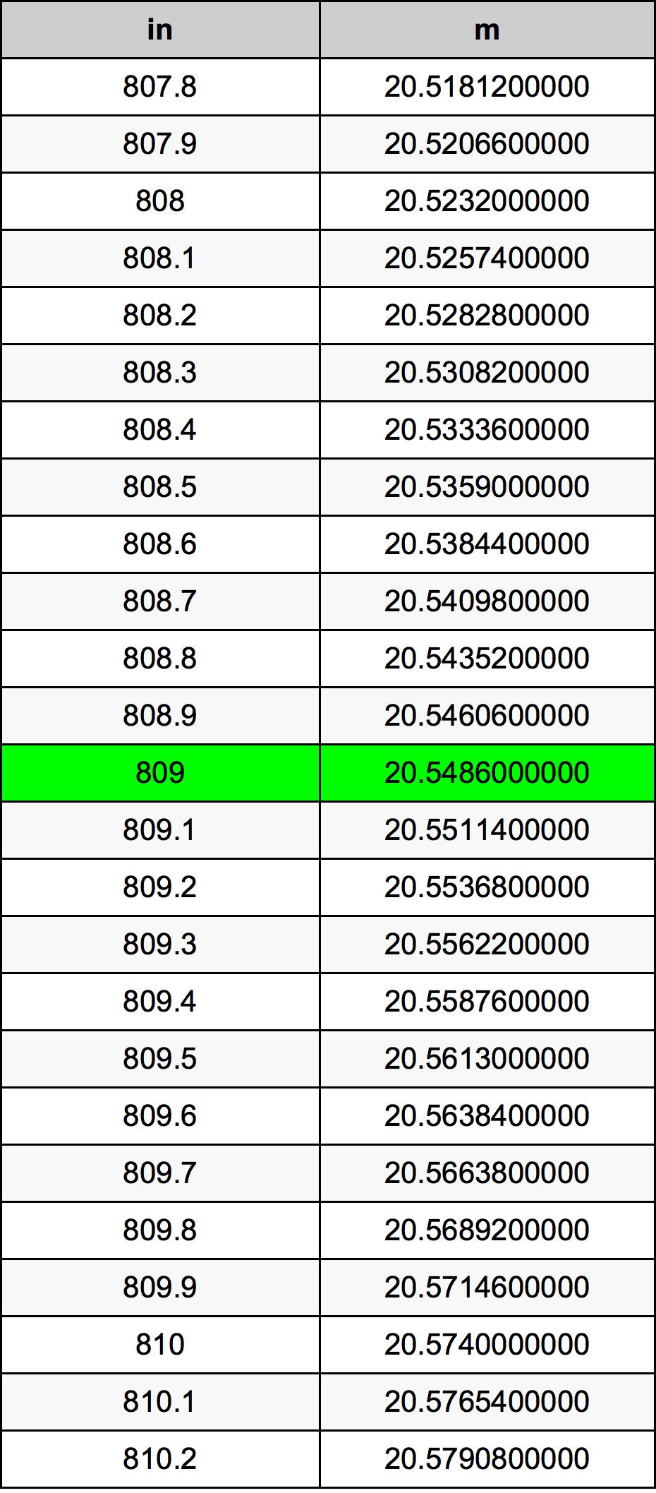 809 Pollice tabella di conversione