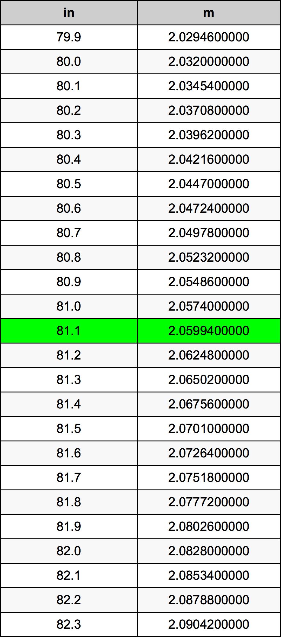 81.1 بوصة جدول تحويل