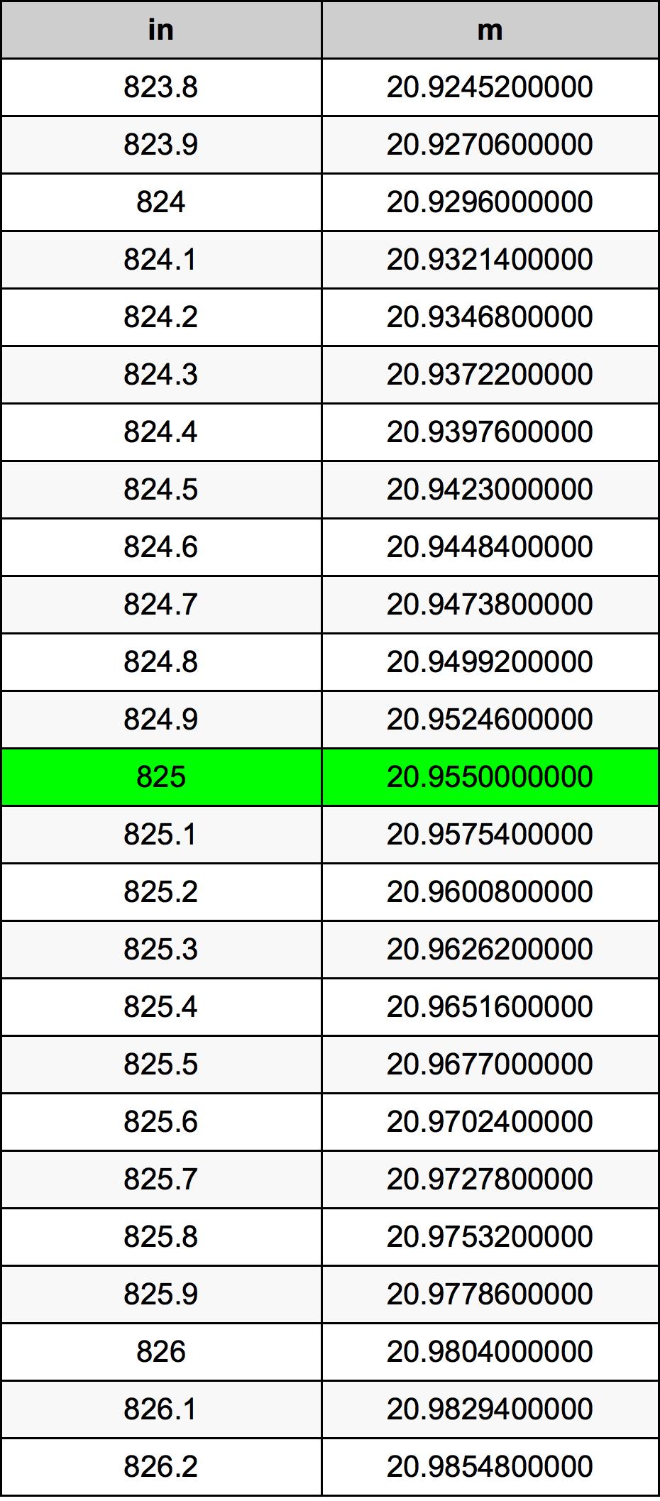 825 Palec pretvorbena tabela