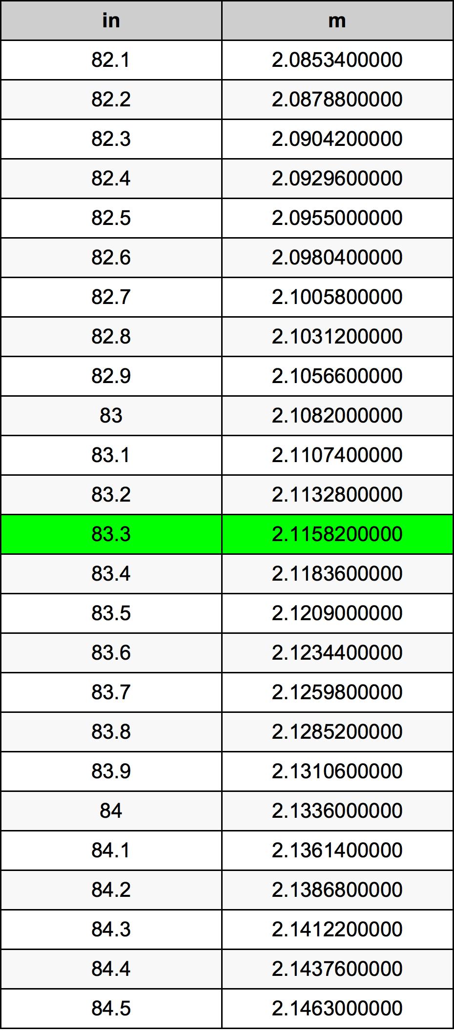 83.3 Inci konversi tabel