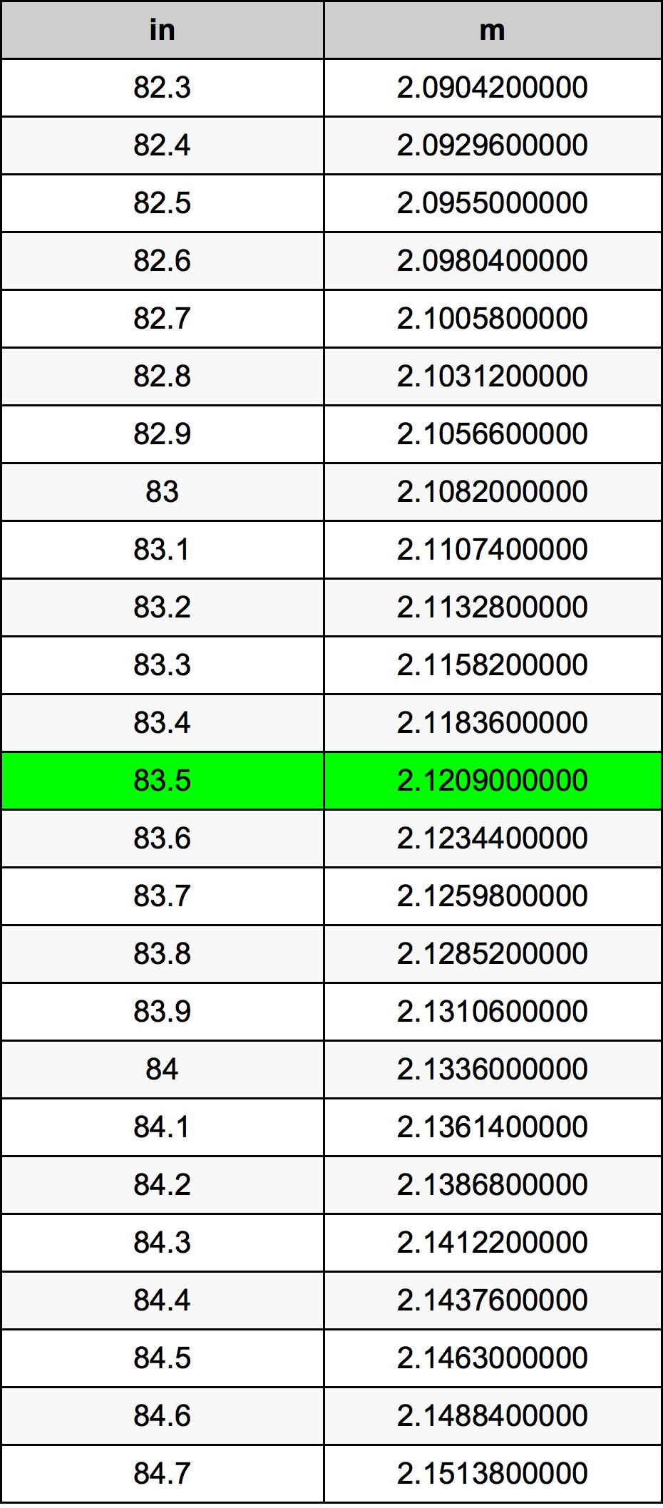 83.5 Pollice tabella di conversione