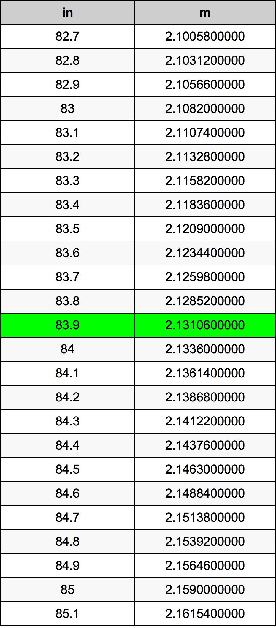 83.9 Palec prevodná tabuľka