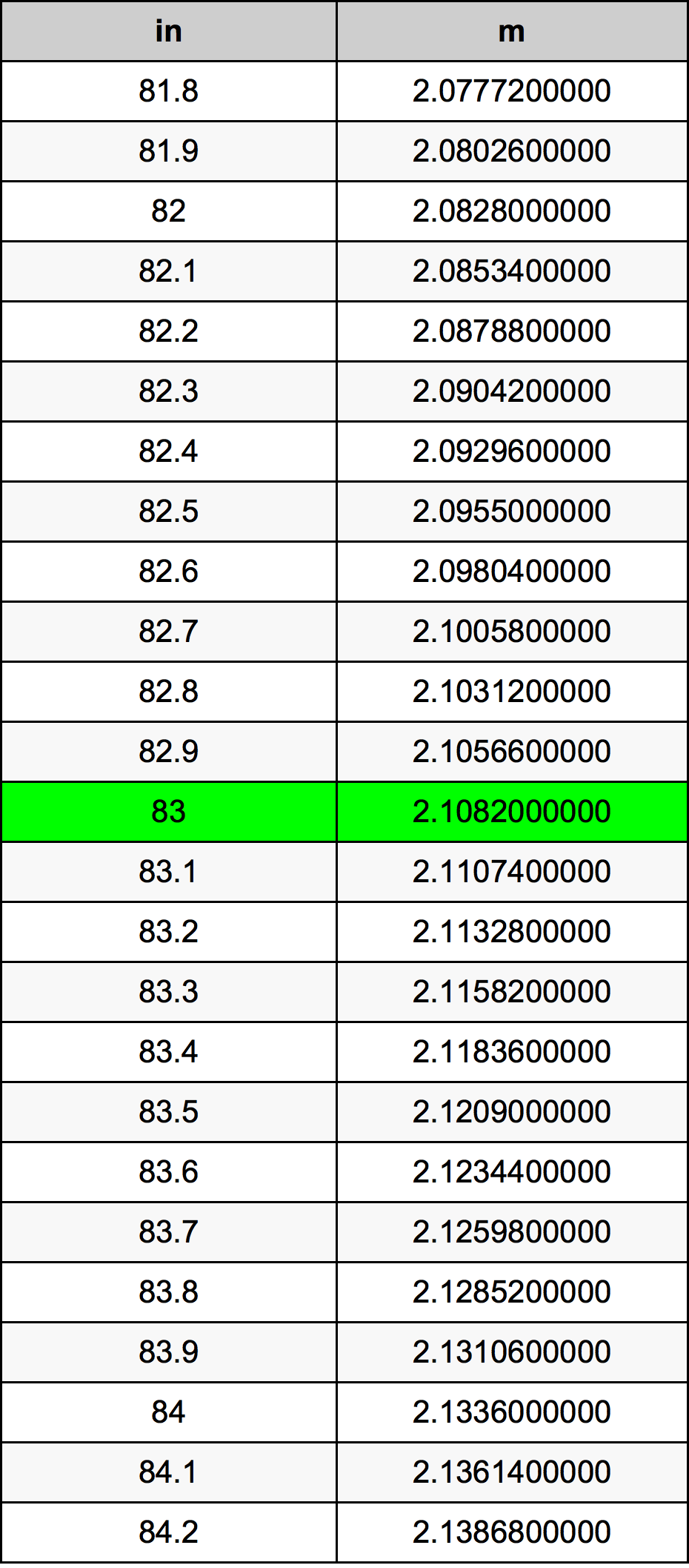 83 Cal tabela przeliczeniowa