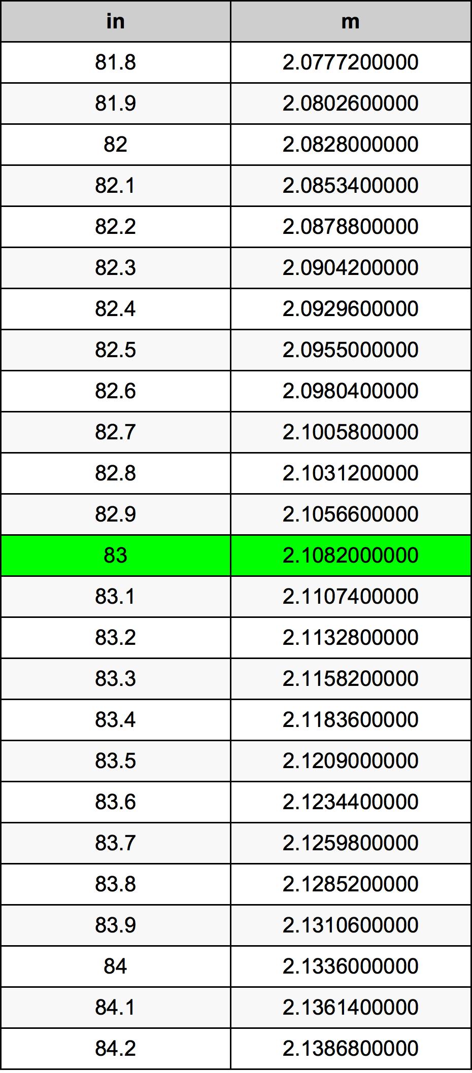 83 Inch konverteringstabell