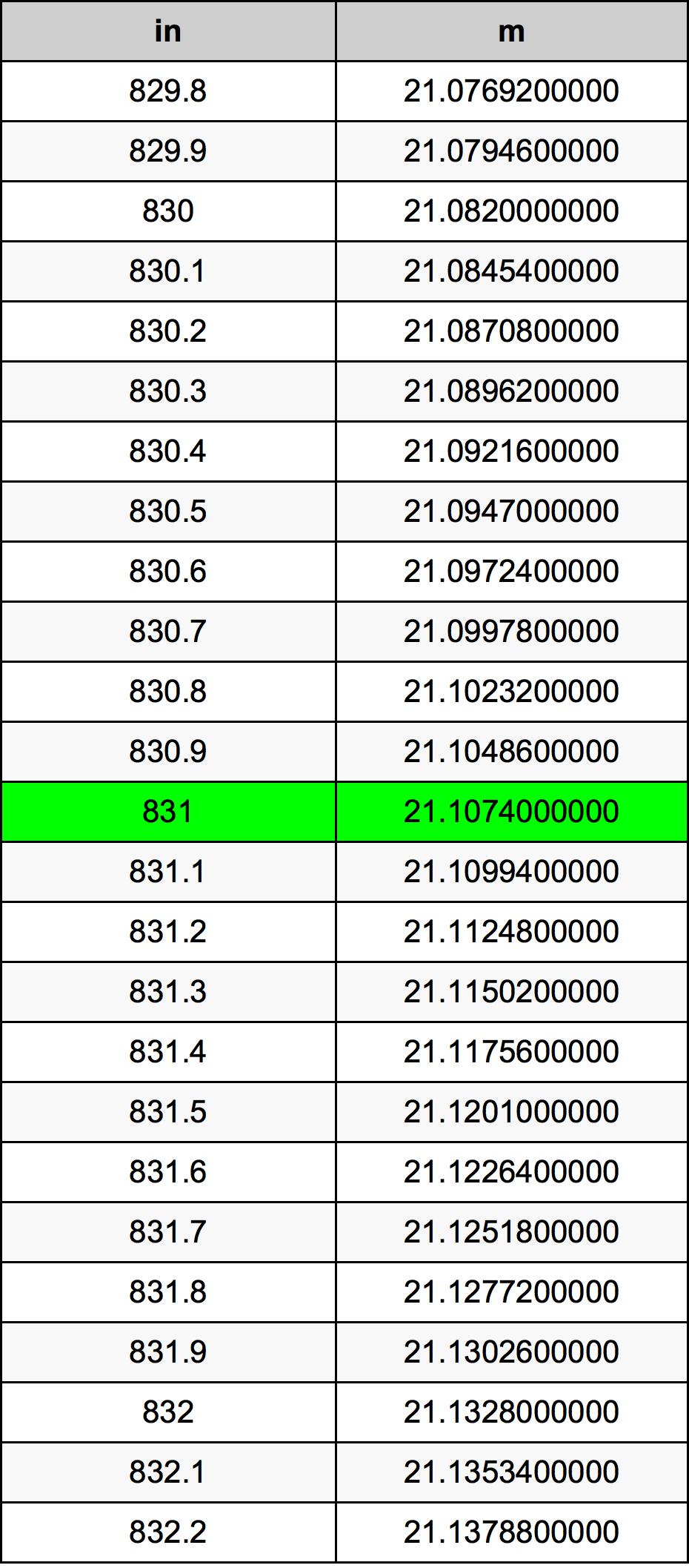 831 инч Таблица за преобразуване