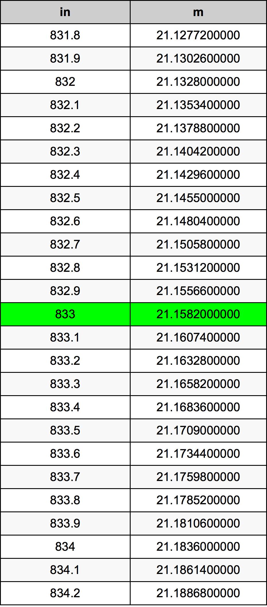 833 Inç Table