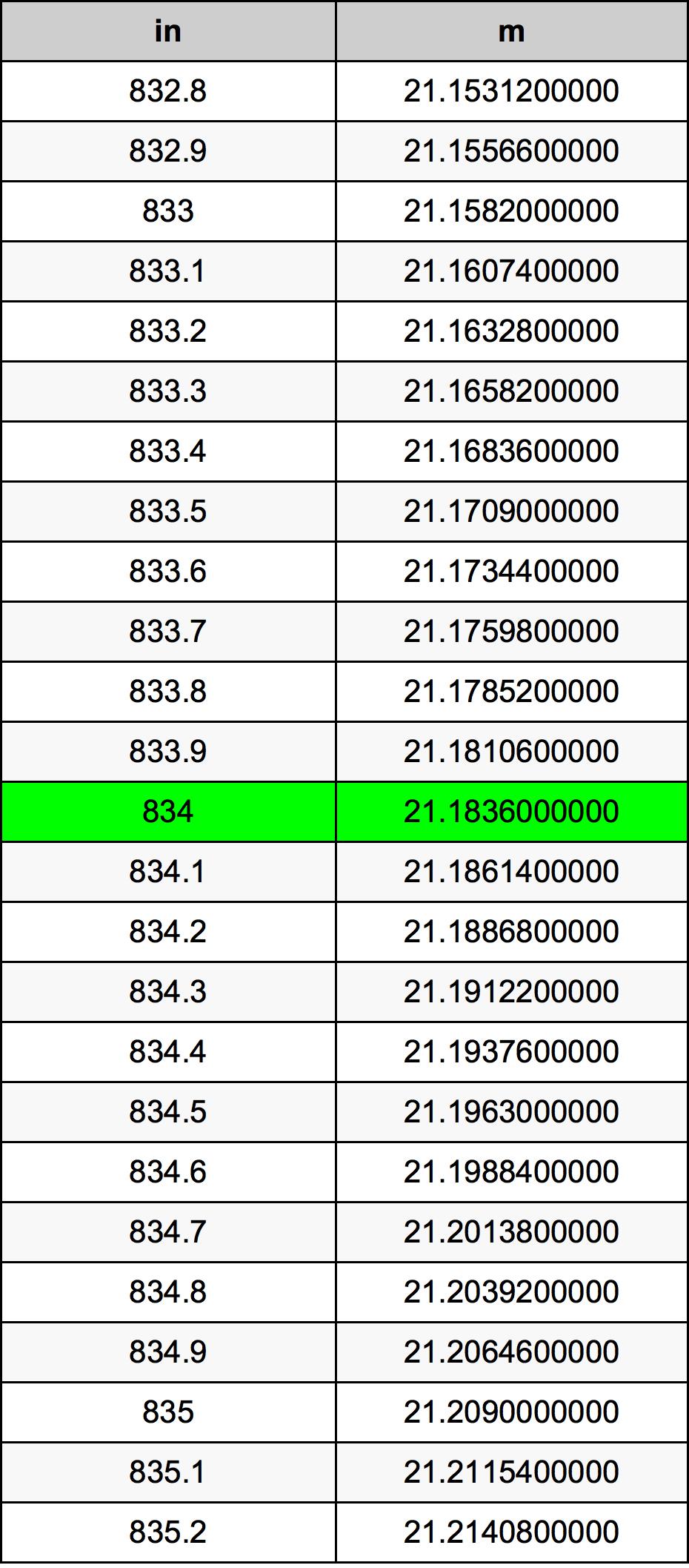 834 Polegada tabela de conversão