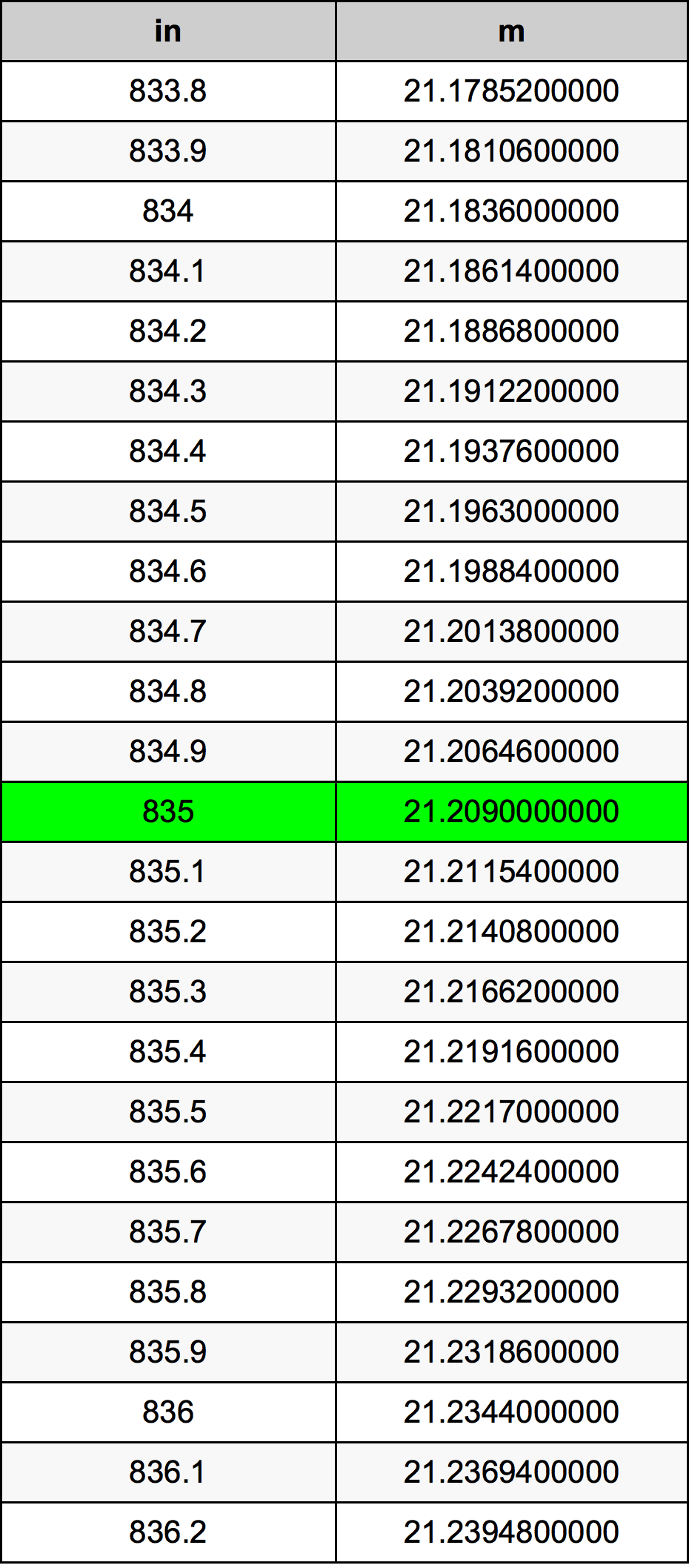 835 Zoll Umrechnungstabelle