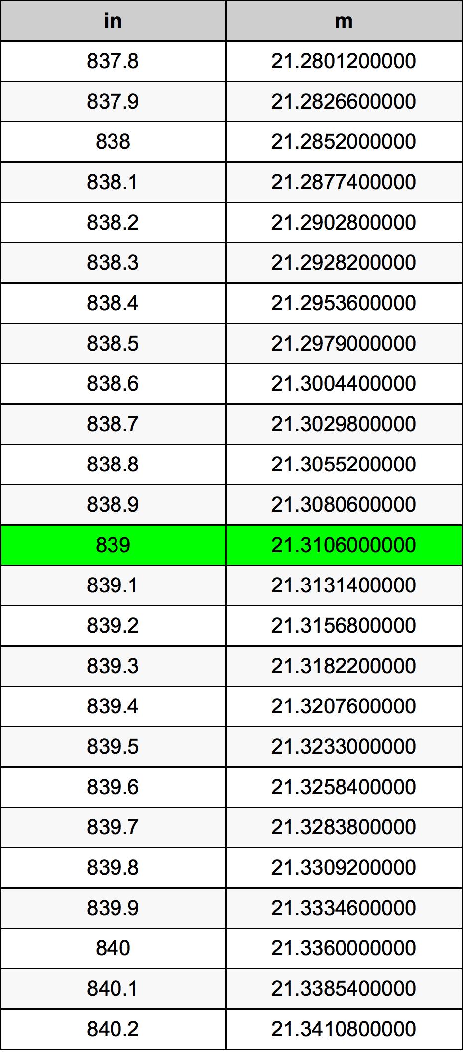 839 Țol tabelul de conversie