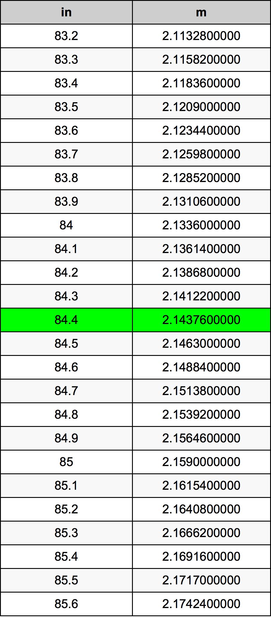 84.4 Inch konverteringstabell