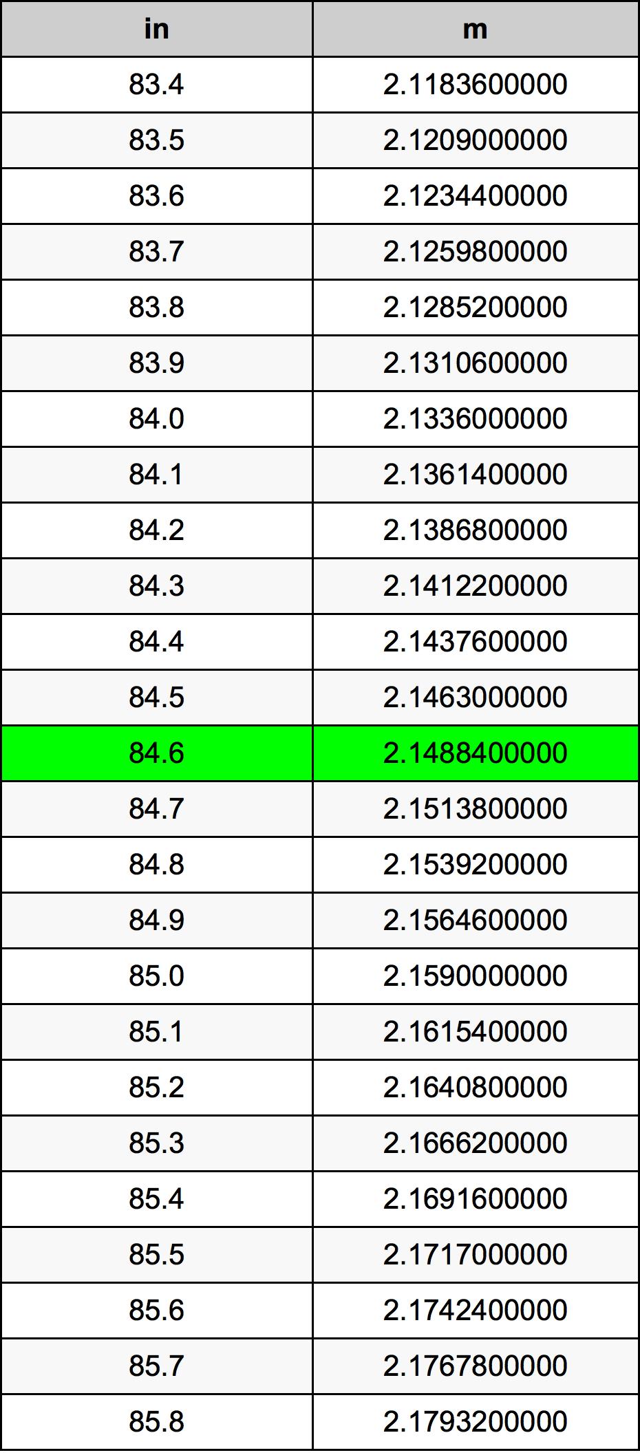 84.6 Inch konverteringstabell