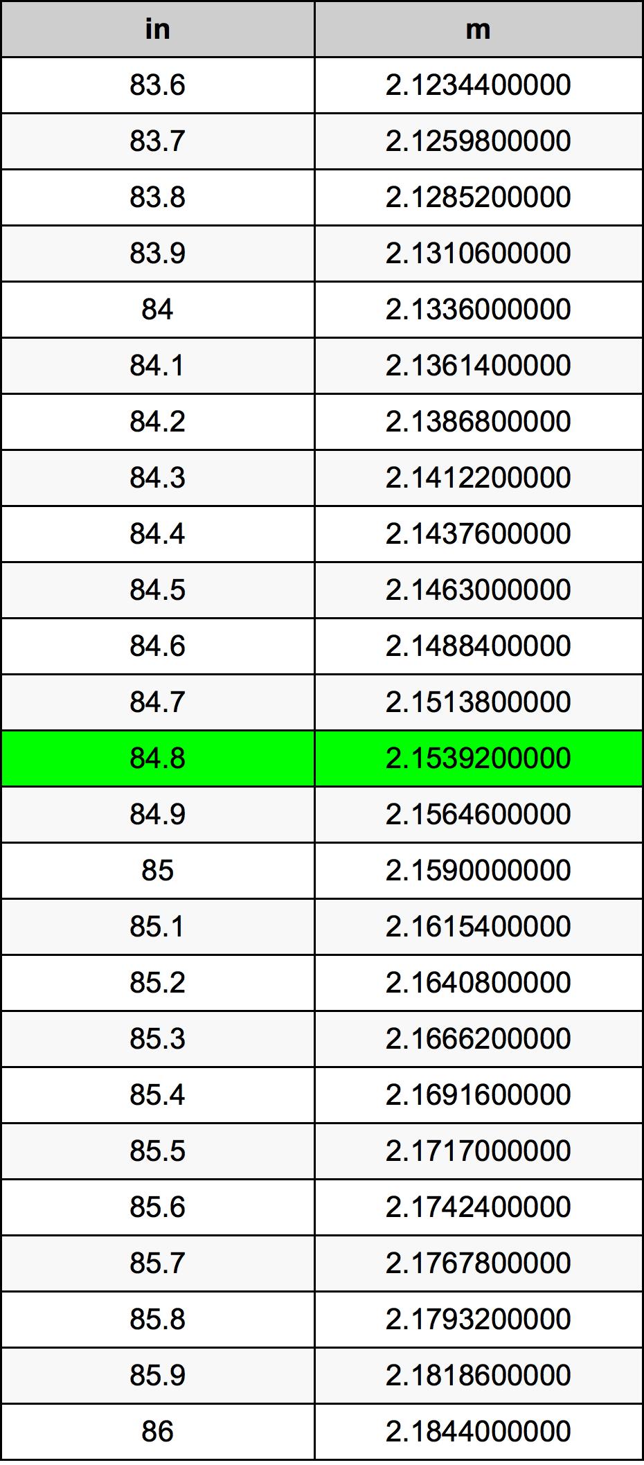 84.8 ίντσα Πίνακας Μετατροπής