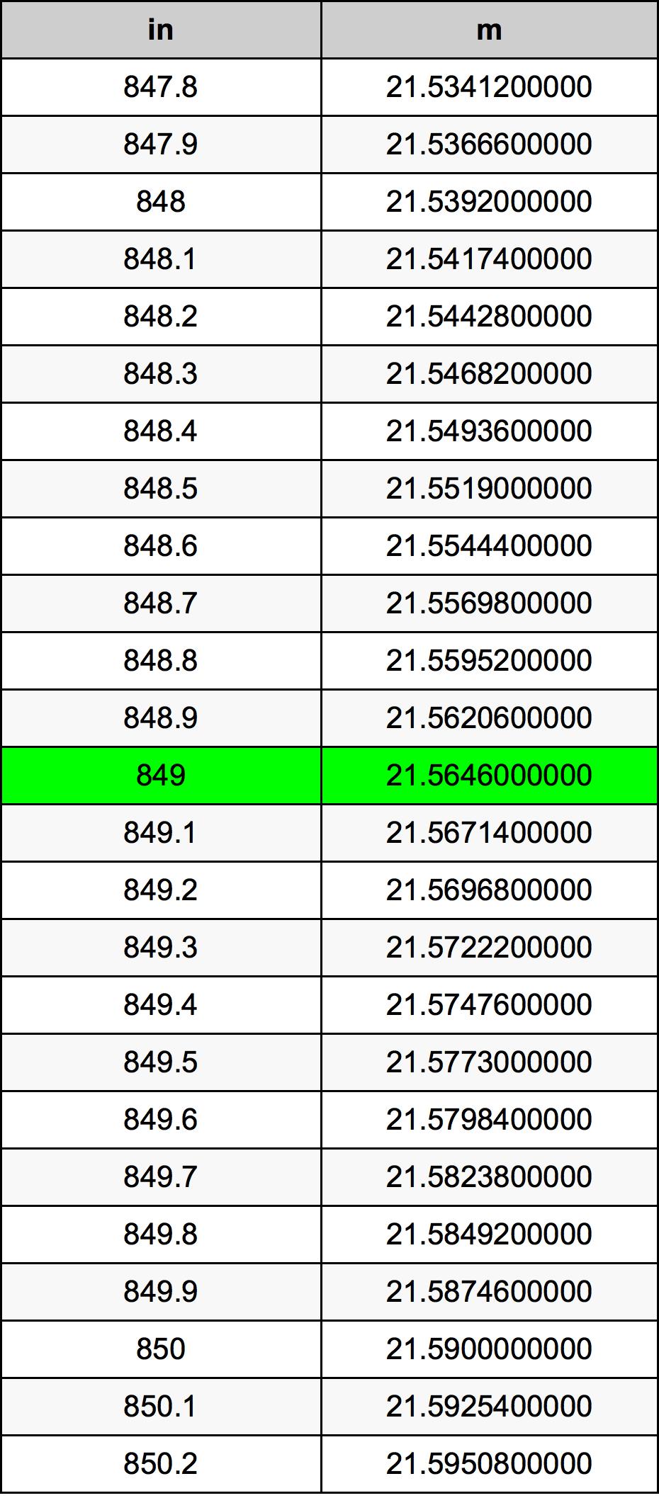 849 Țol tabelul de conversie