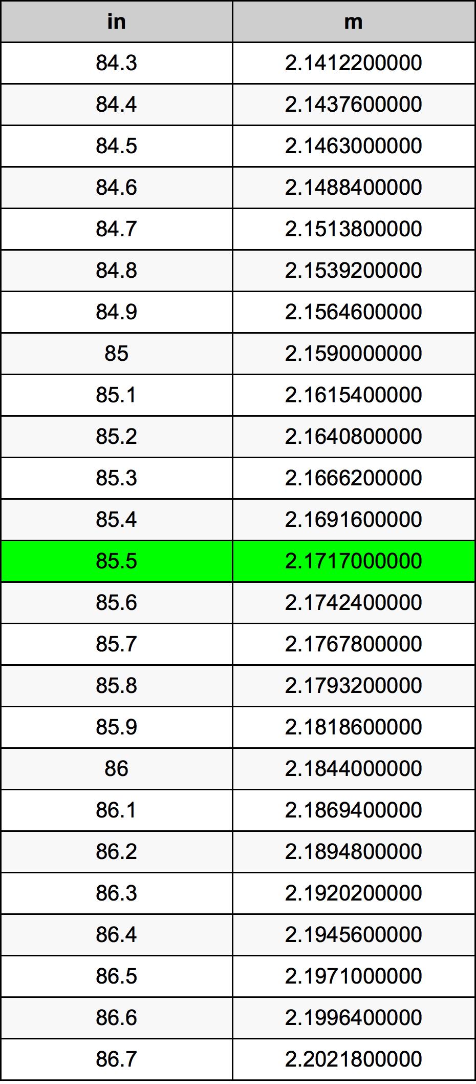85.5 Inci konversi tabel