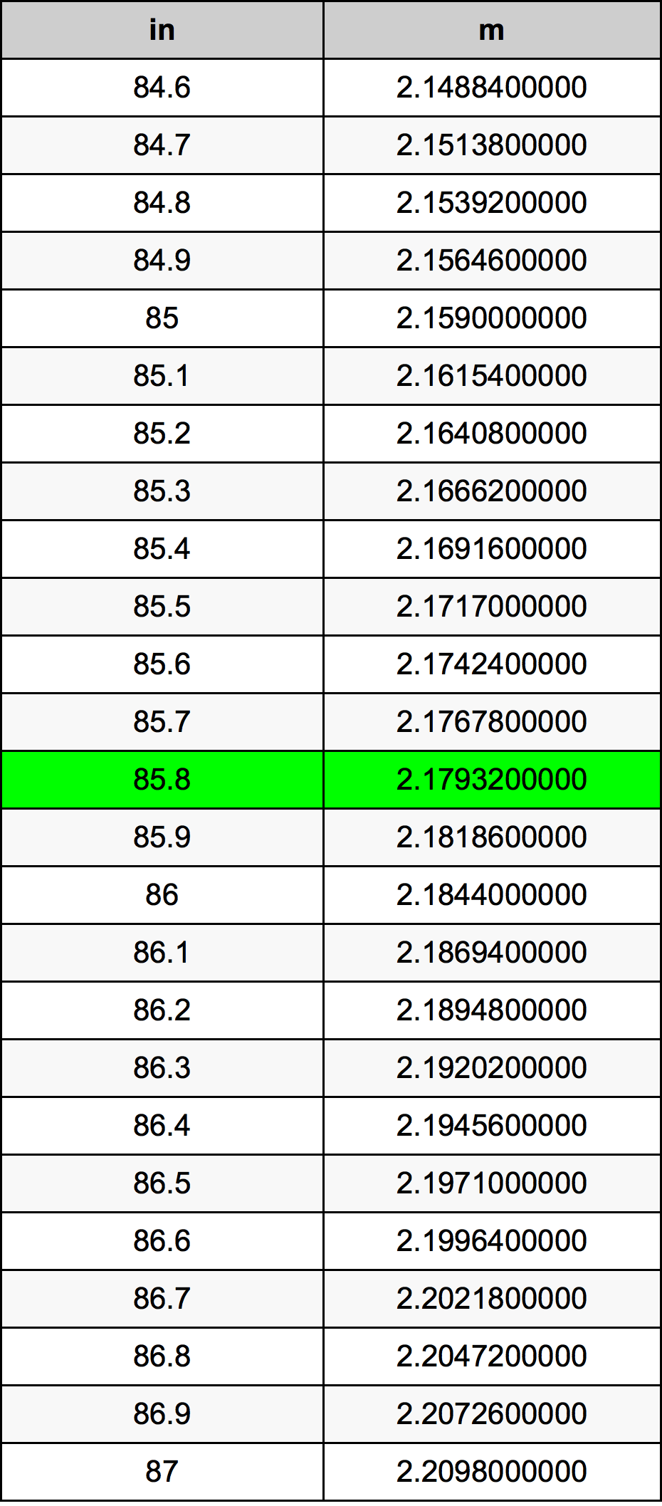 85.8 Inch conversietabel
