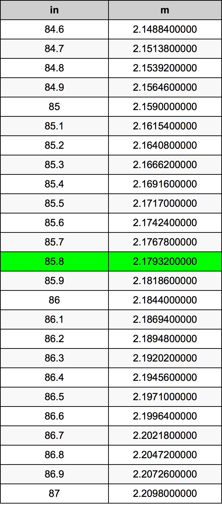 85.8 इंच रूपांतरण सारणी