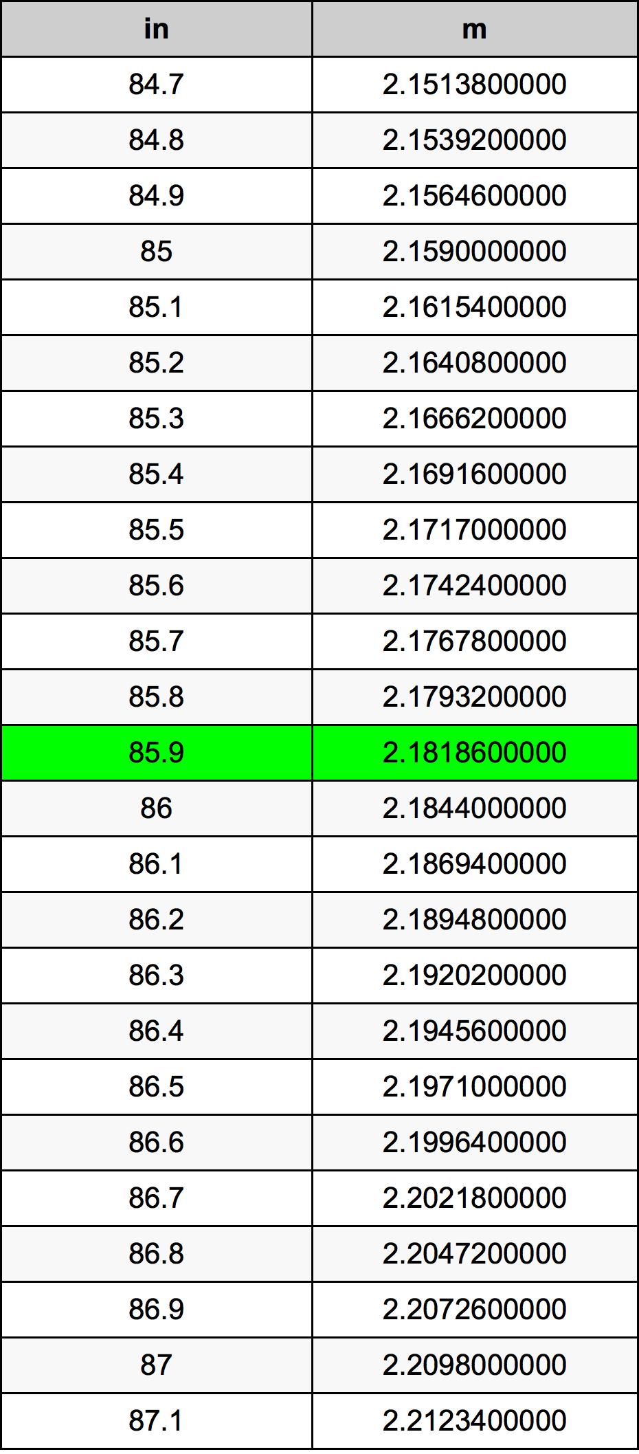 85.9 Hüvelyk átszámítási táblázat