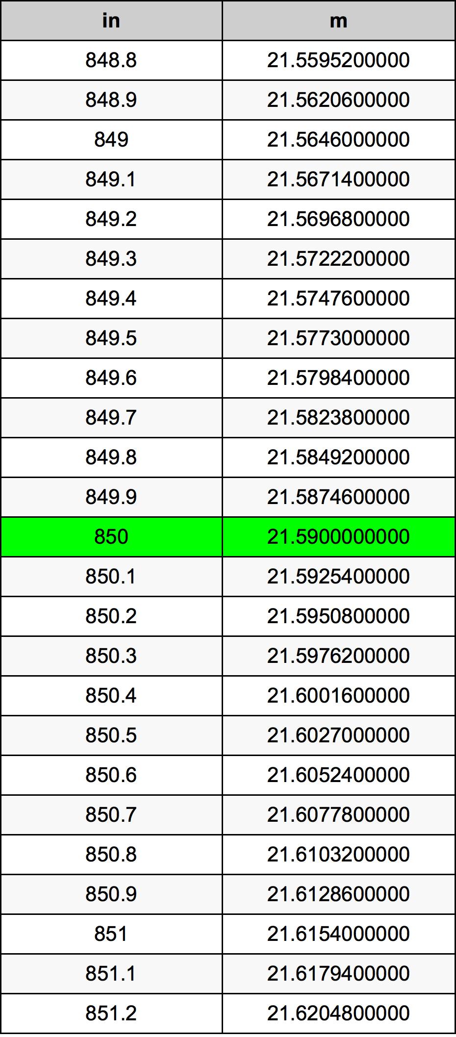 850 Inch konverteringstabell