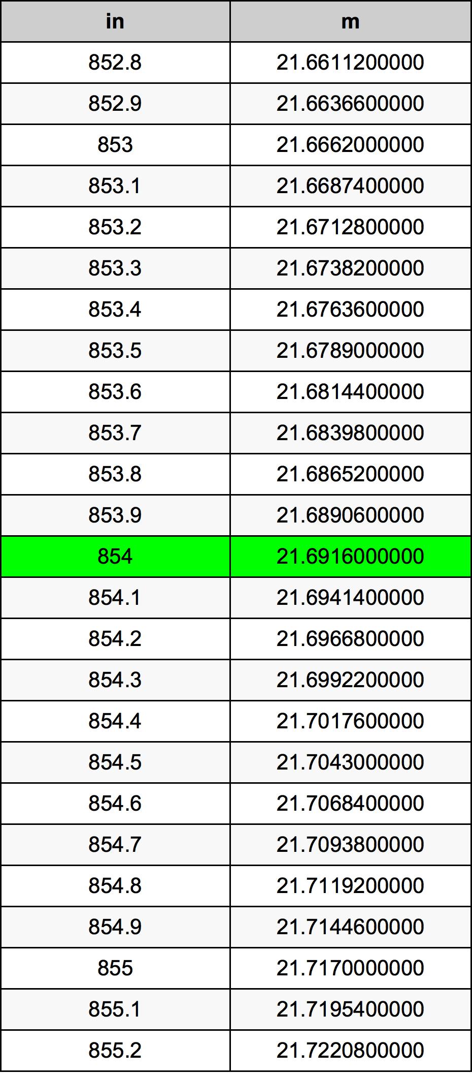 854 Pulgada Tabla de conversión