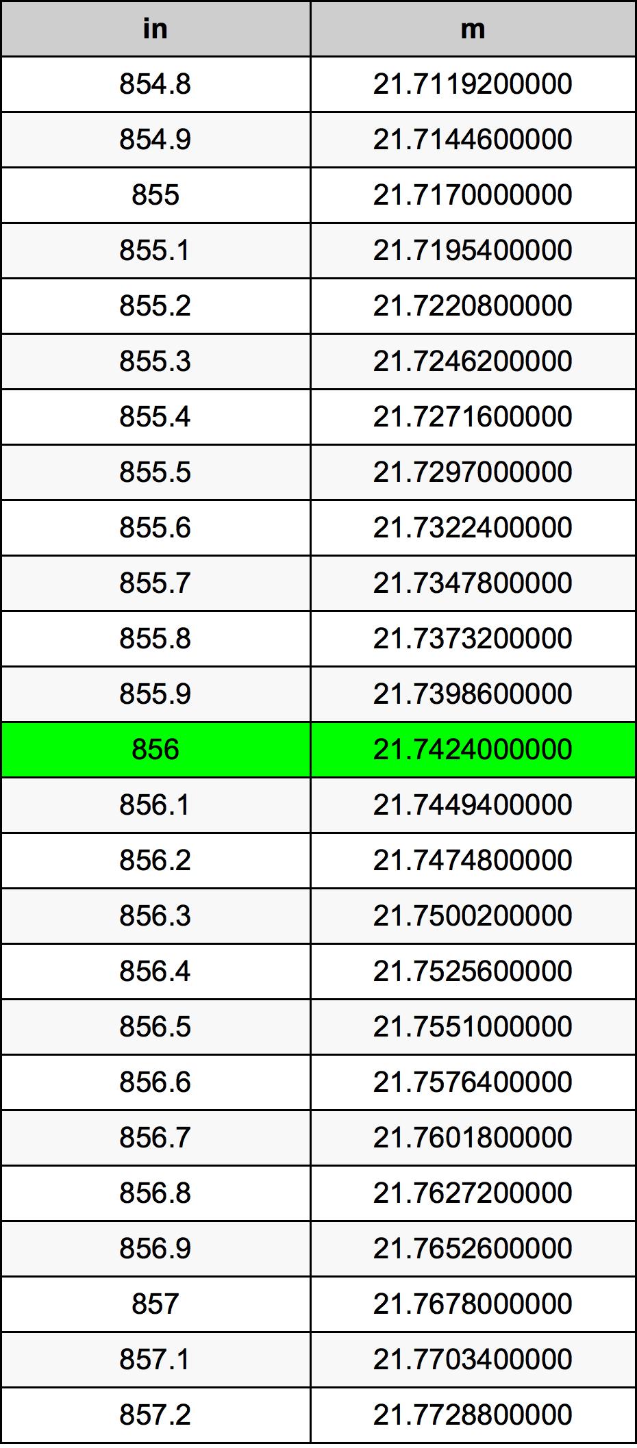 856 Palec prevodná tabuľka