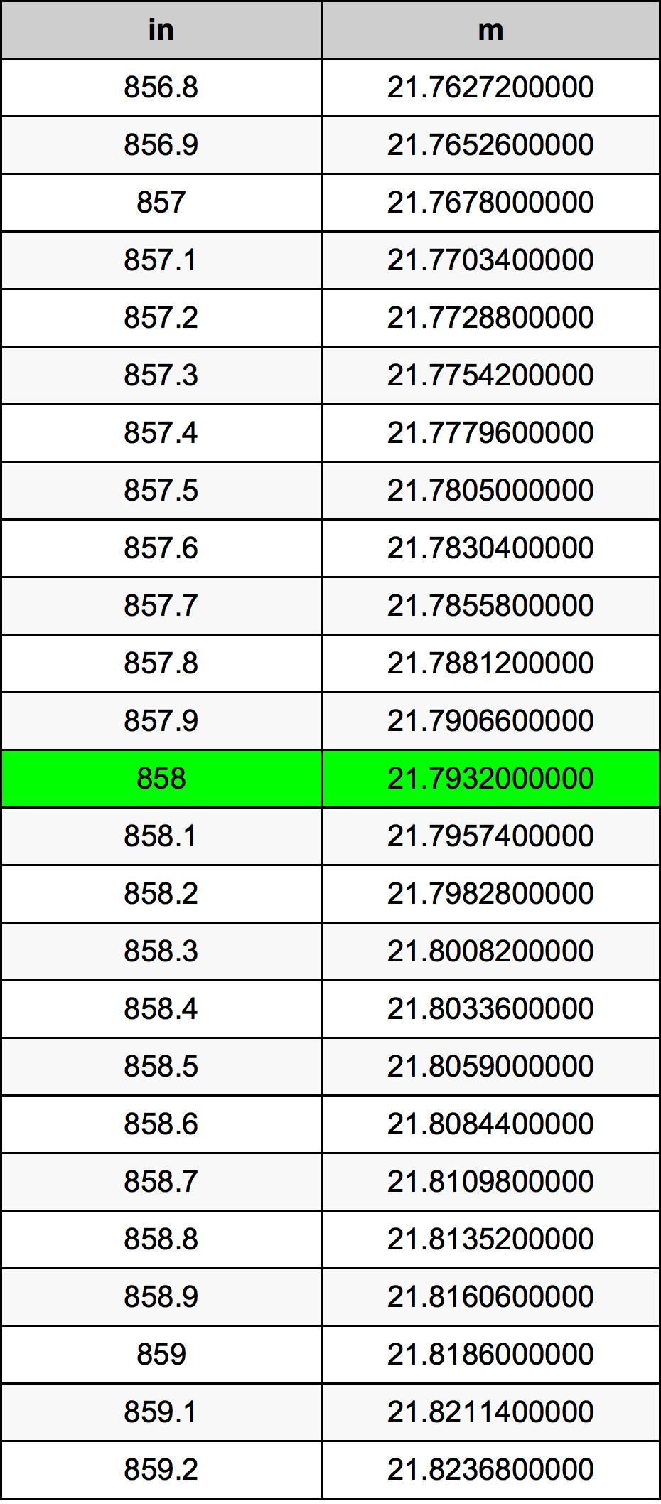 858 Hüvelyk átszámítási táblázat