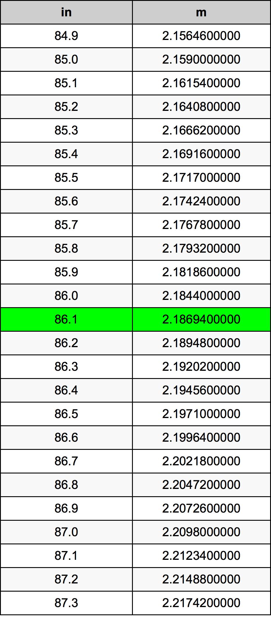 86.1 بوصة جدول تحويل