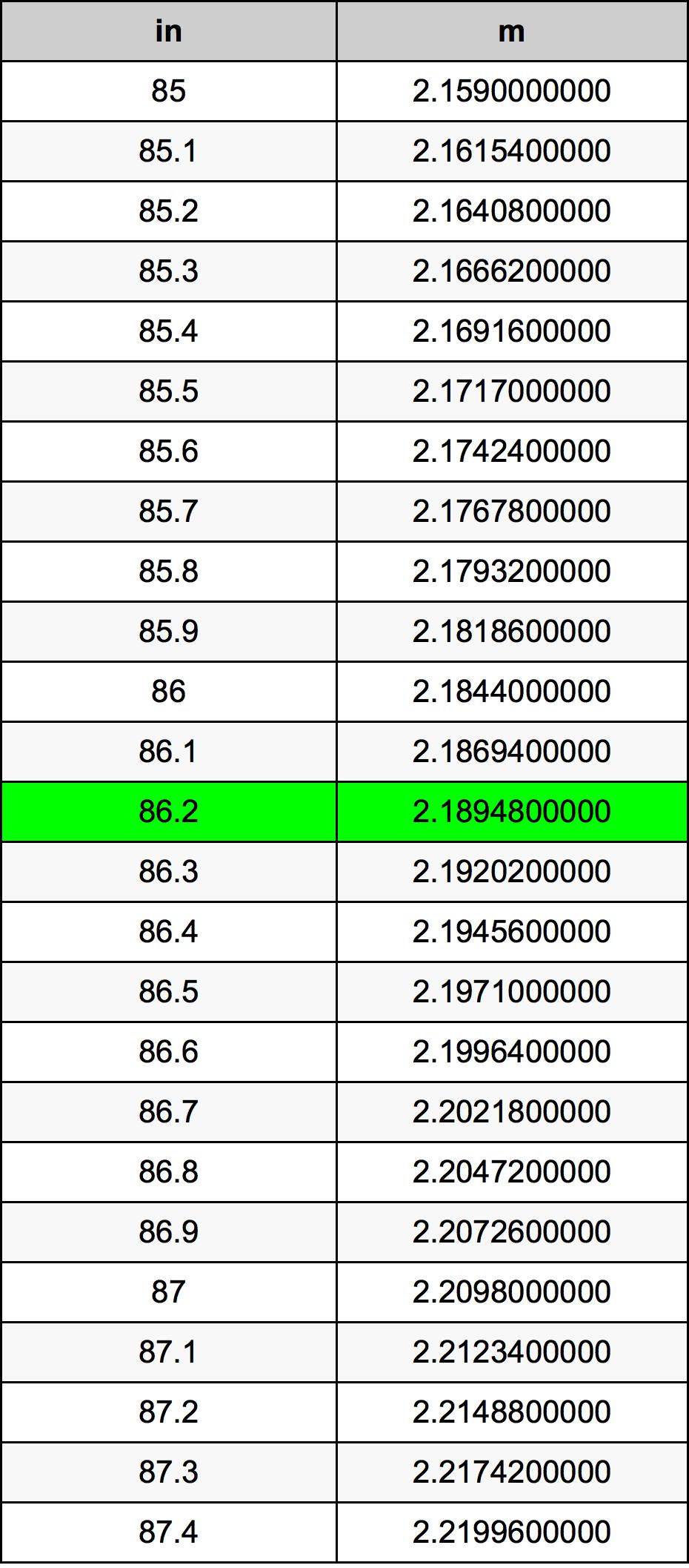 86.2 Pollice tabella di conversione