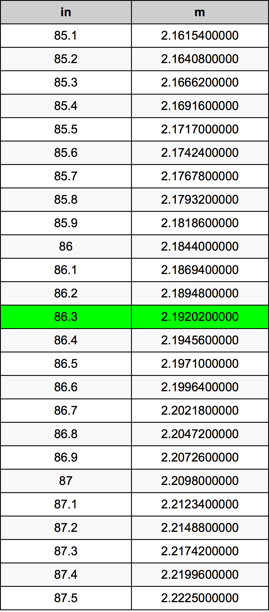 86.3 Pulgada Tabla de conversión