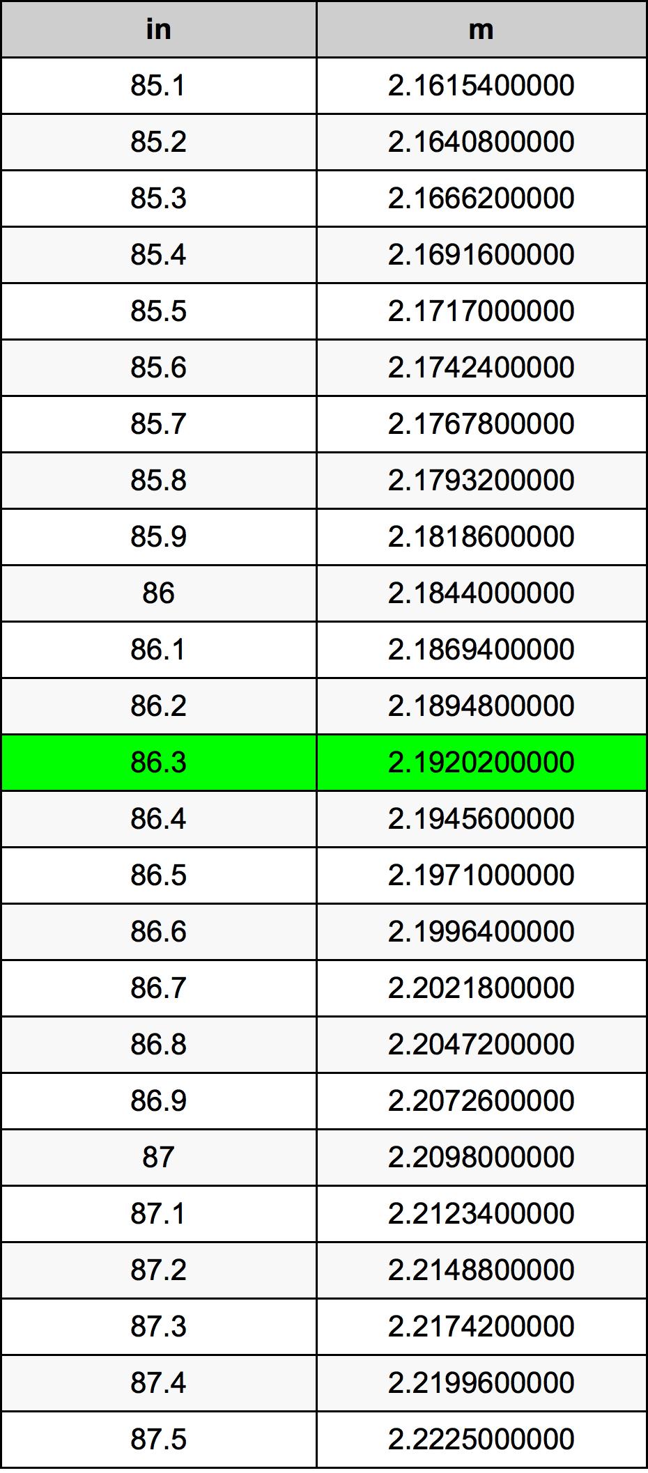 86.3 дюйм Таблица преобразования