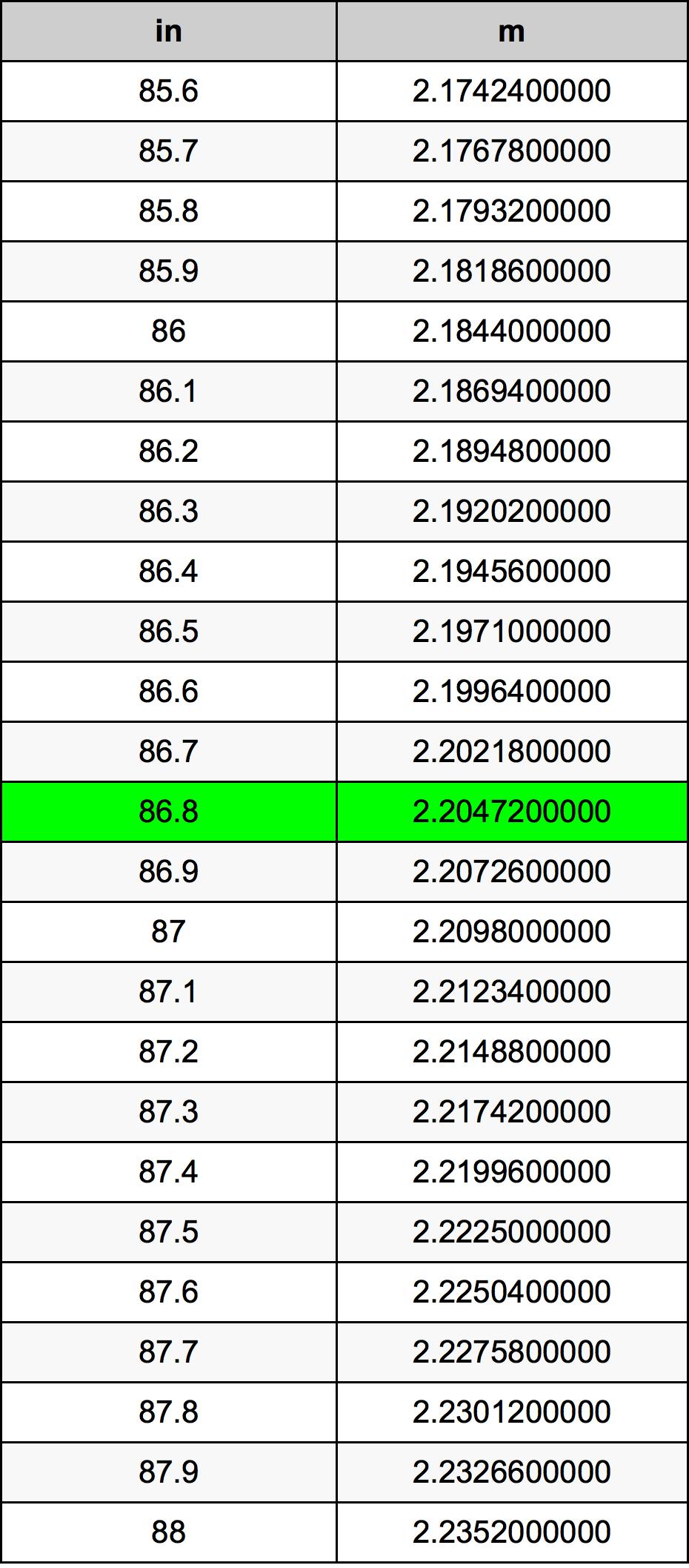 86.8 дюйм Таблица преобразования