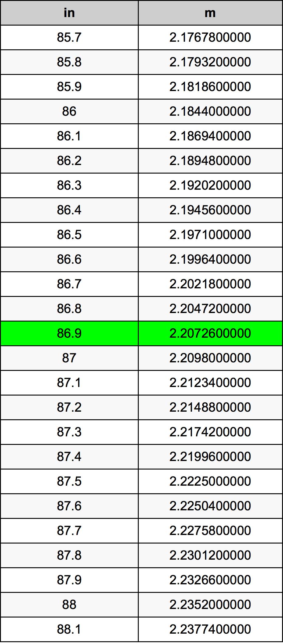 86.9 Polegada tabela de conversão