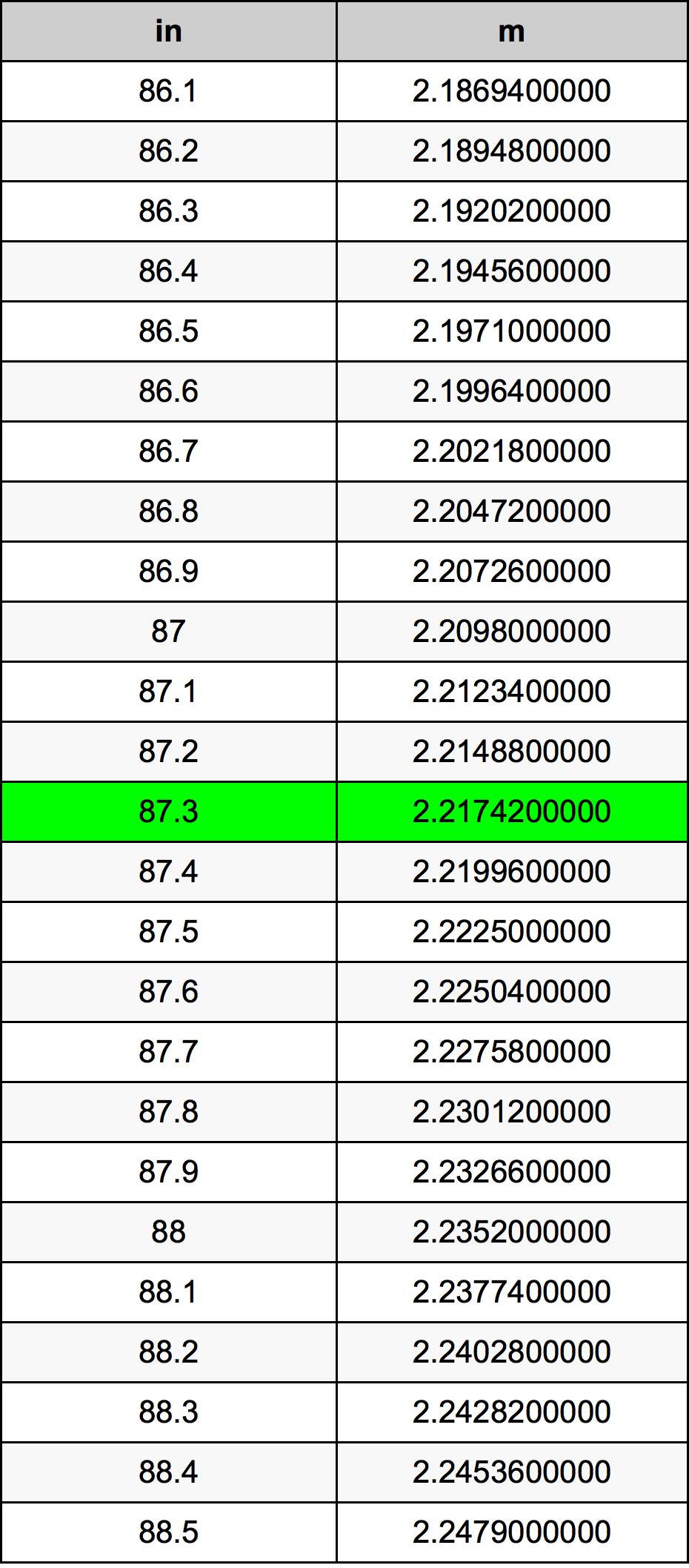 87.3 Palec prevodná tabuľka