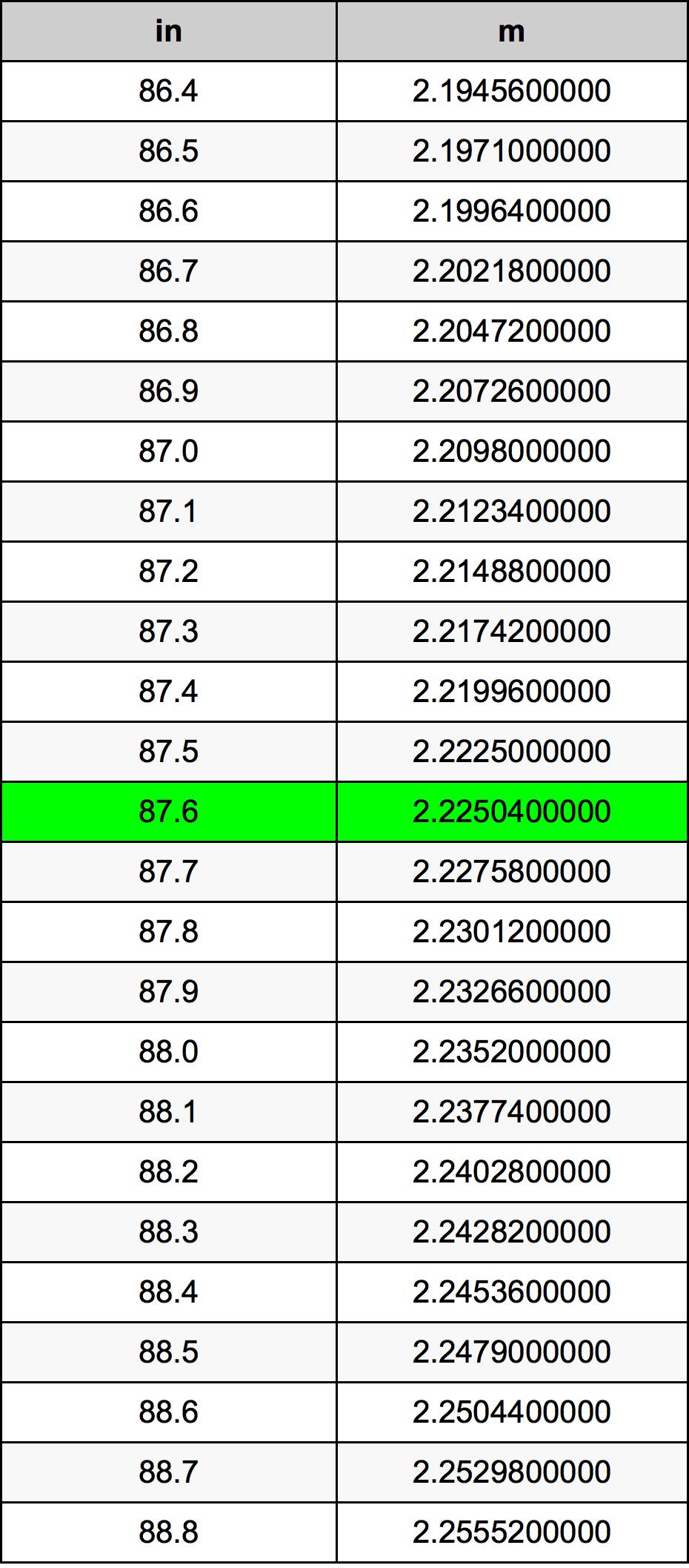 87.6 ίντσα Πίνακας Μετατροπής