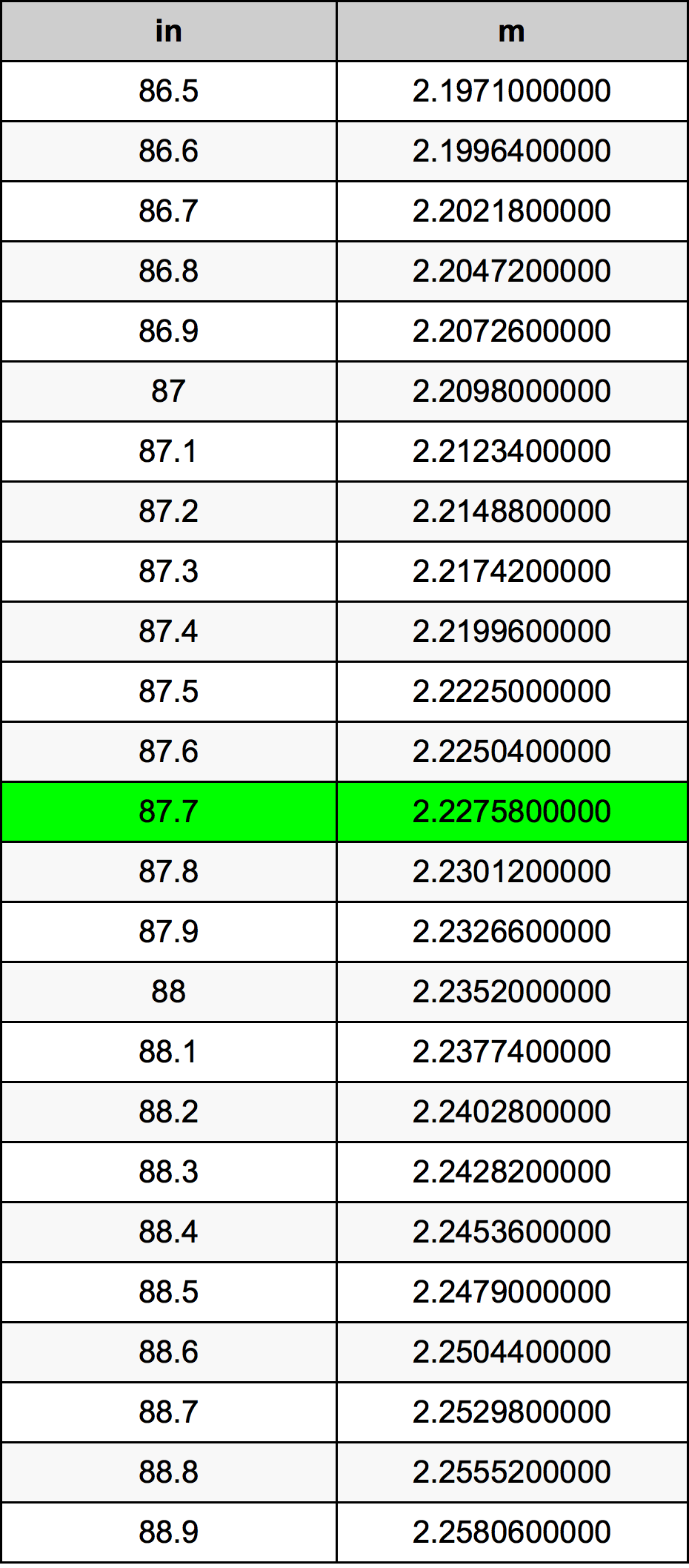 87.7 Polegada tabela de conversão