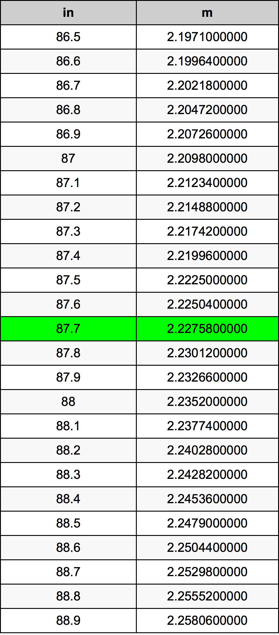 87.7 дюйм Таблица преобразования